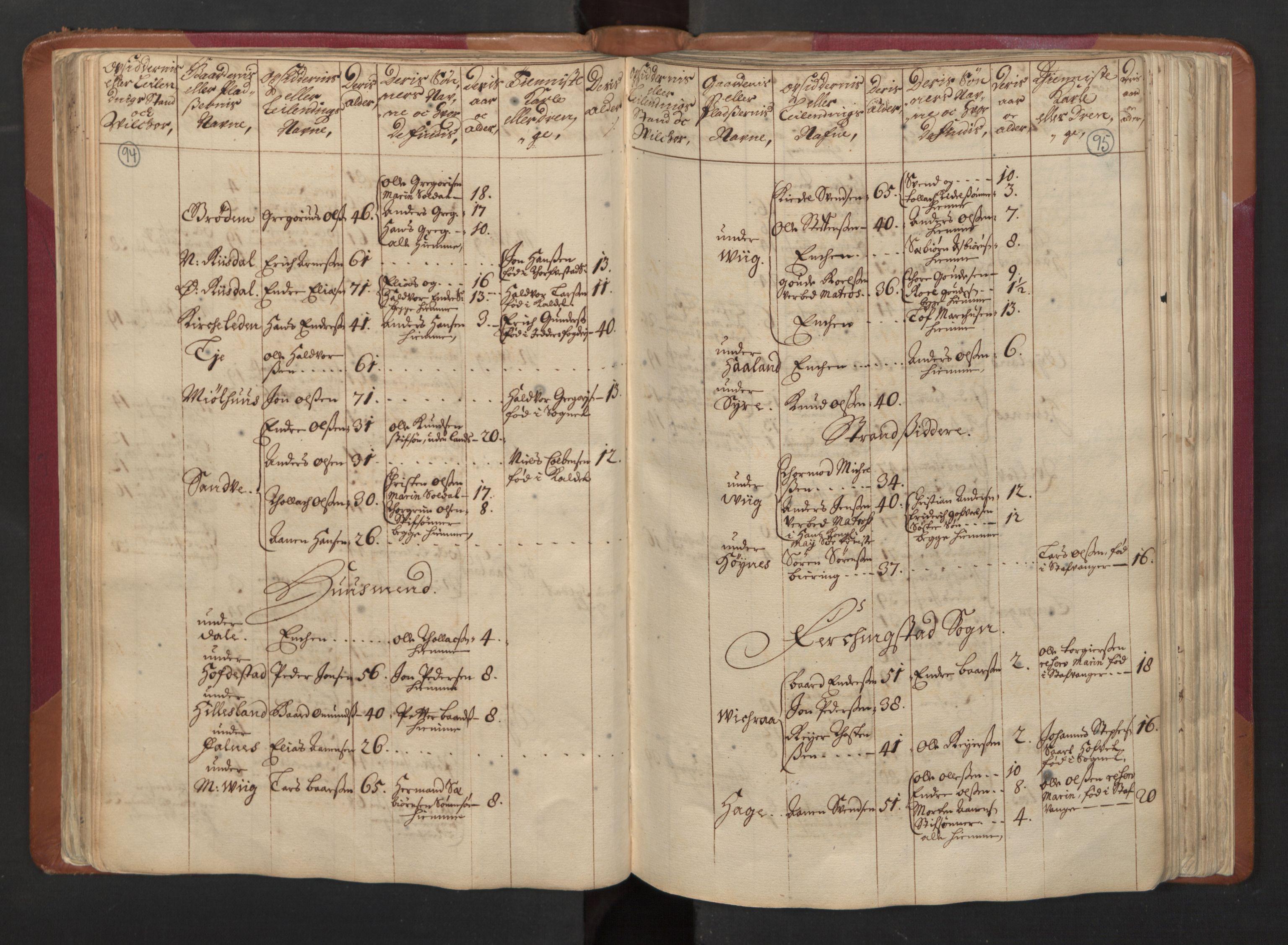 RA, Manntallet 1701, nr. 5: Ryfylke fogderi, 1701, s. 94-95