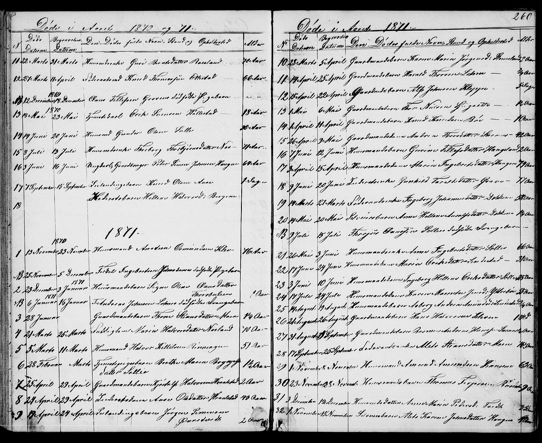 SAKO, Drangedal kirkebøker, G/Gb/L0001: Klokkerbok nr. II 1, 1856-1894, s. 260
