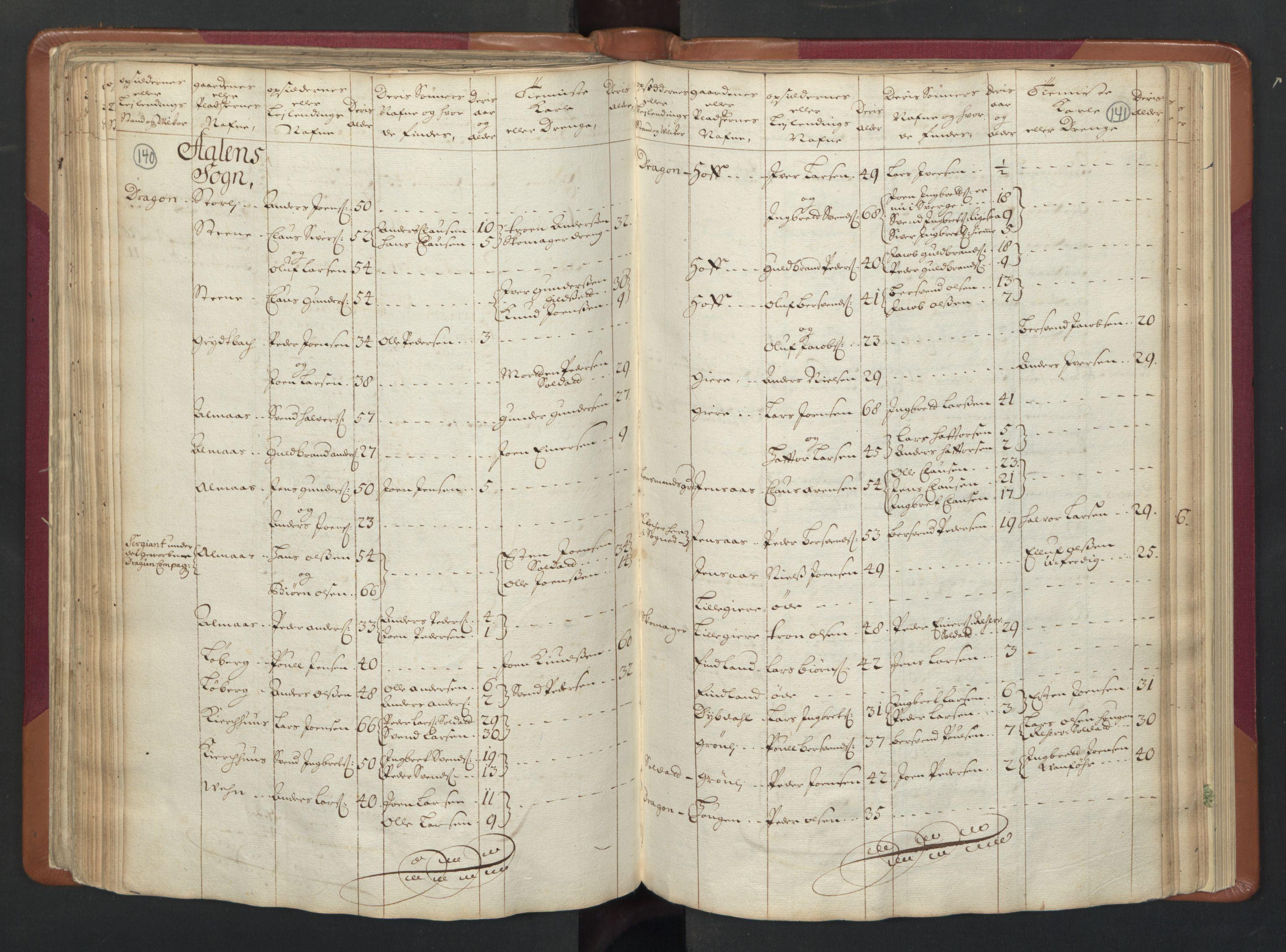 RA, Manntallet 1701, nr. 13: Orkdal fogderi og Gauldal fogderi med Røros kobberverk, 1701, s. 140-141