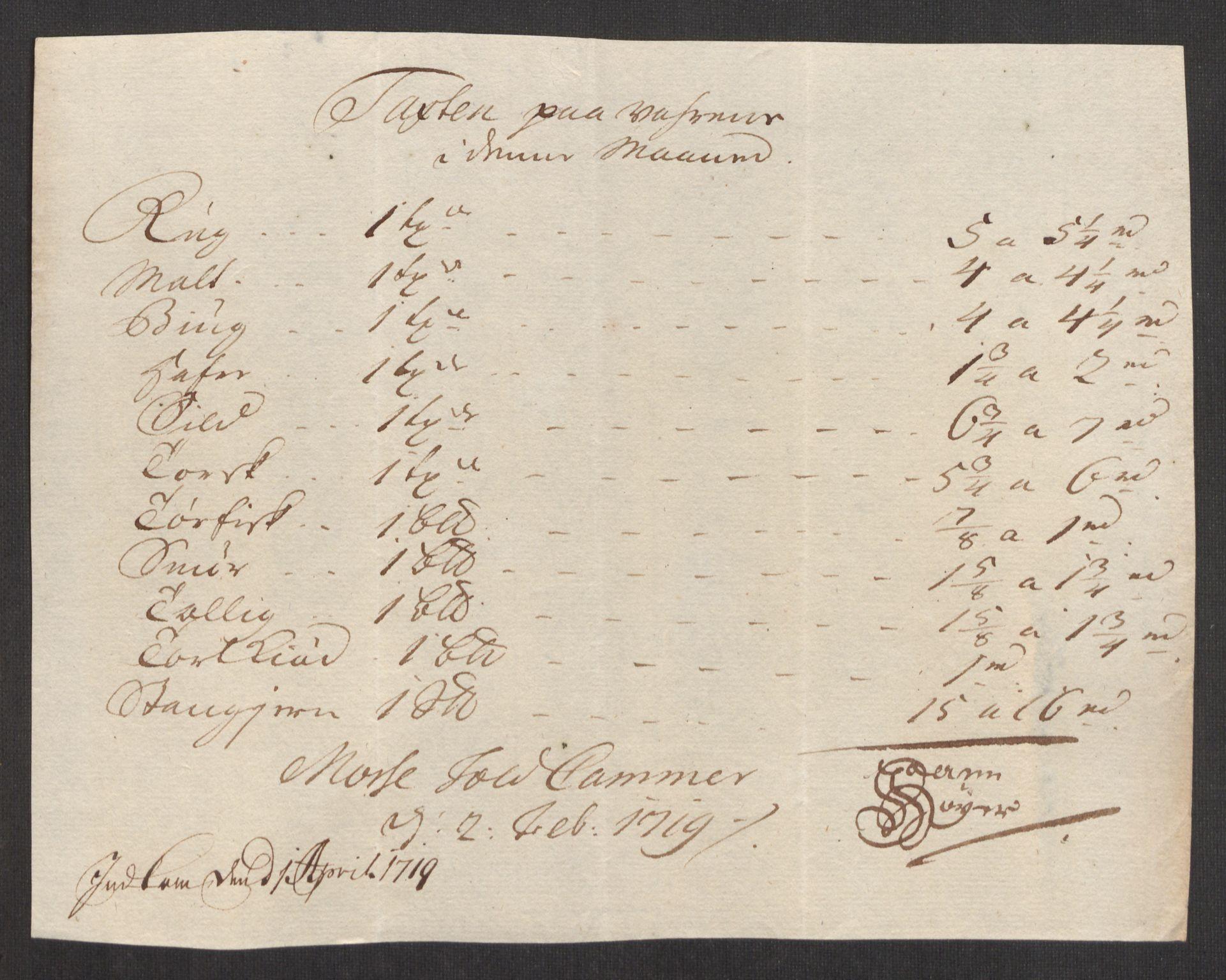 RA, Rentekammeret inntil 1814, Realistisk ordnet avdeling, Oe/L0001: [Ø1]: Priskuranter, 1712-1739, s. 80