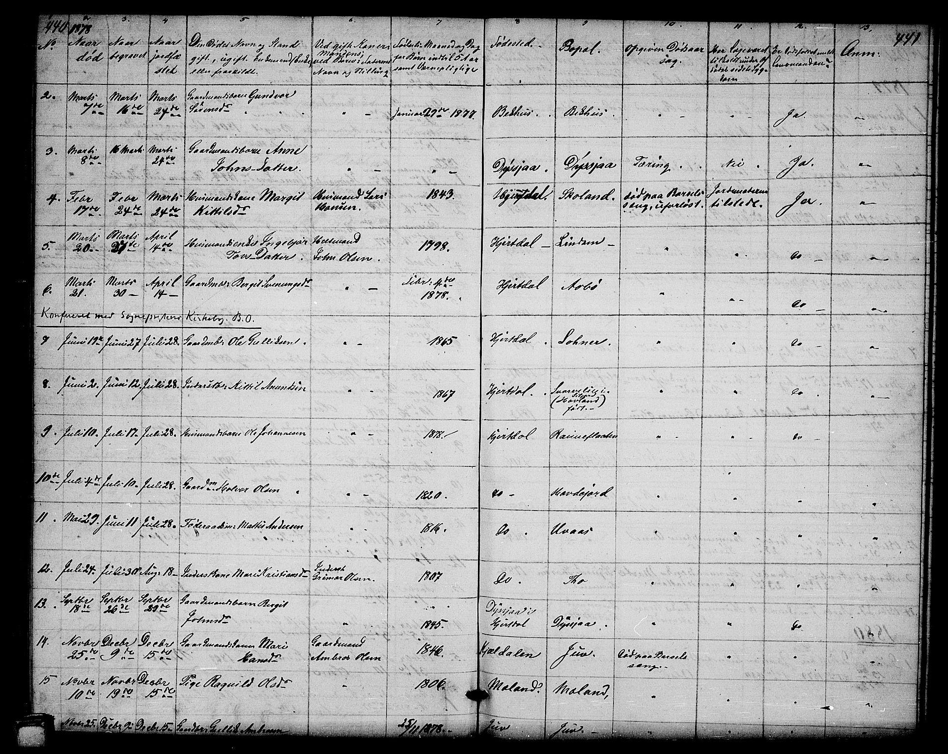 SAKO, Hjartdal kirkebøker, G/Ga/L0002: Klokkerbok nr. I 2, 1854-1888, s. 440-441