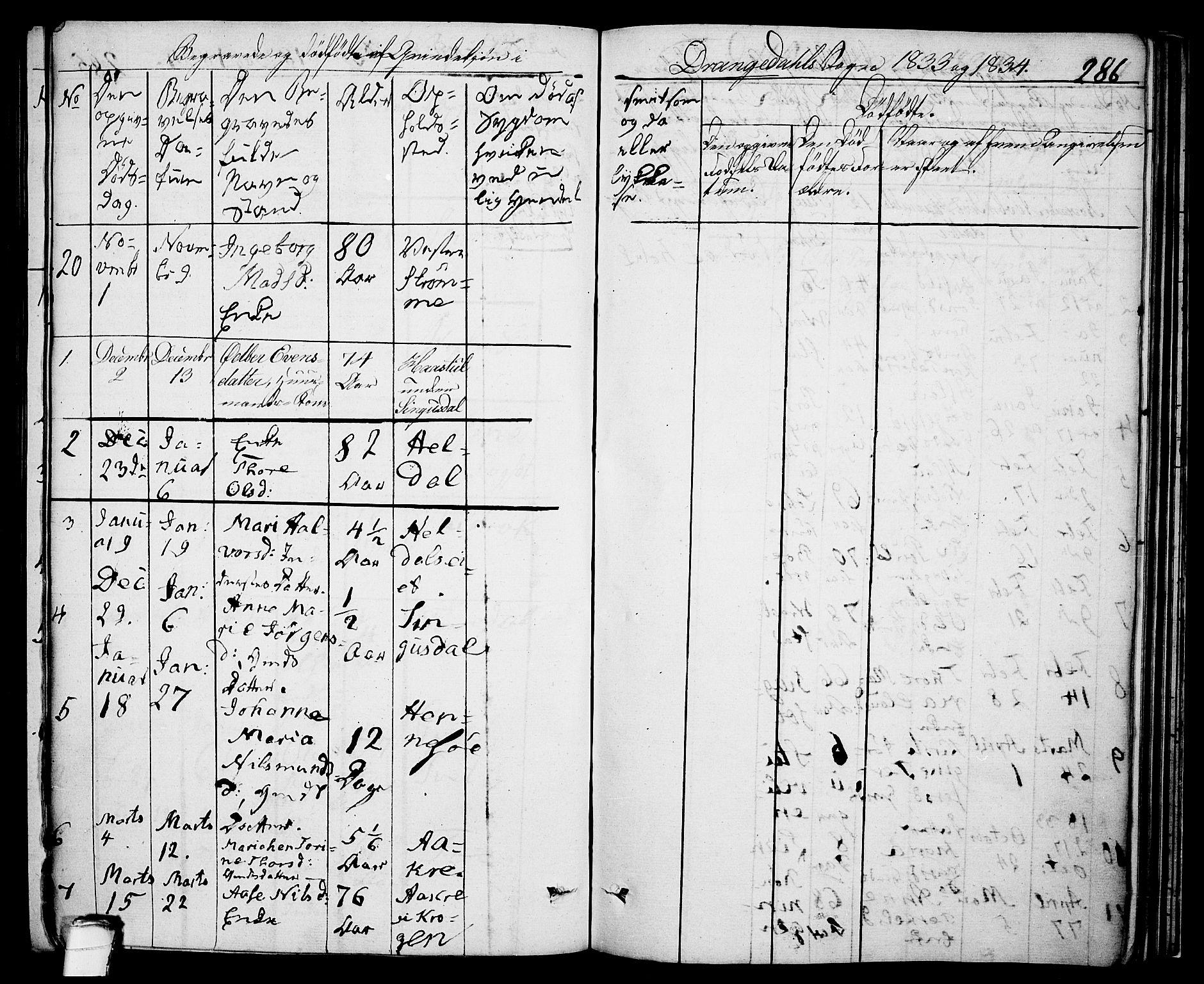 SAKO, Drangedal kirkebøker, F/Fa/L0006: Ministerialbok nr. 6, 1831-1837, s. 286