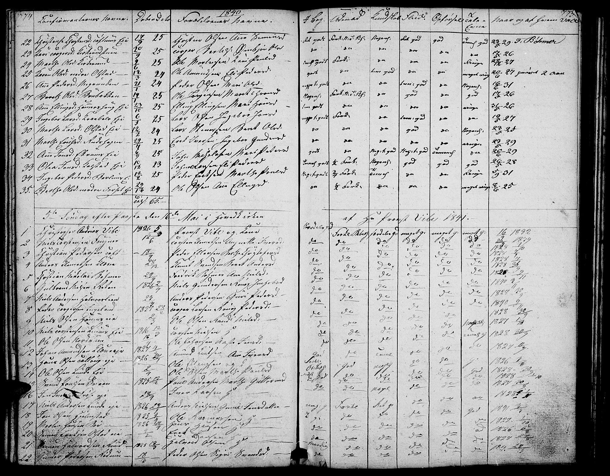 SAH, Gausdal prestekontor, Klokkerbok nr. 4, 1835-1870, s. 774-775