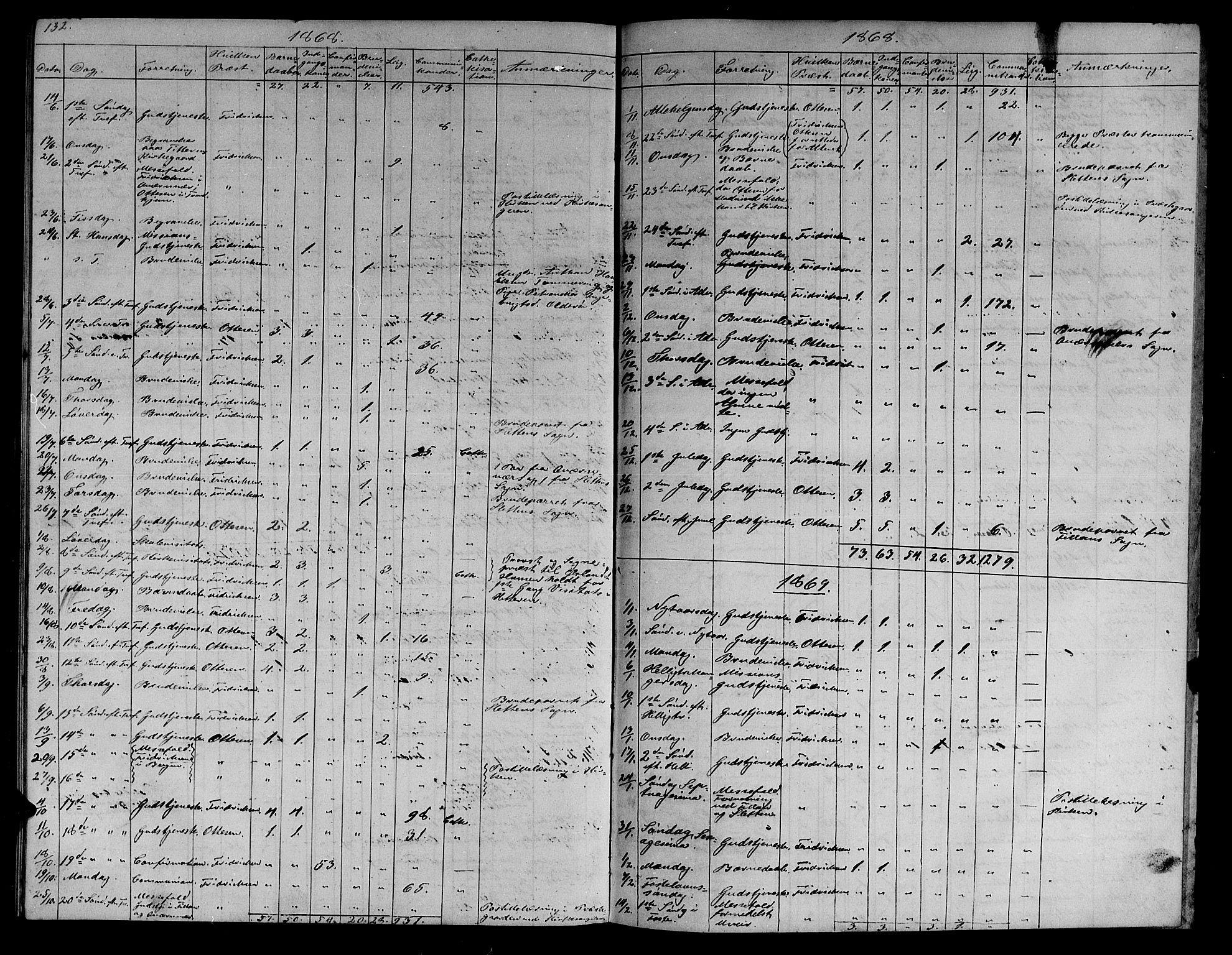SAT, Ministerialprotokoller, klokkerbøker og fødselsregistre - Sør-Trøndelag, 634/L0539: Klokkerbok nr. 634C01, 1866-1873, s. 132