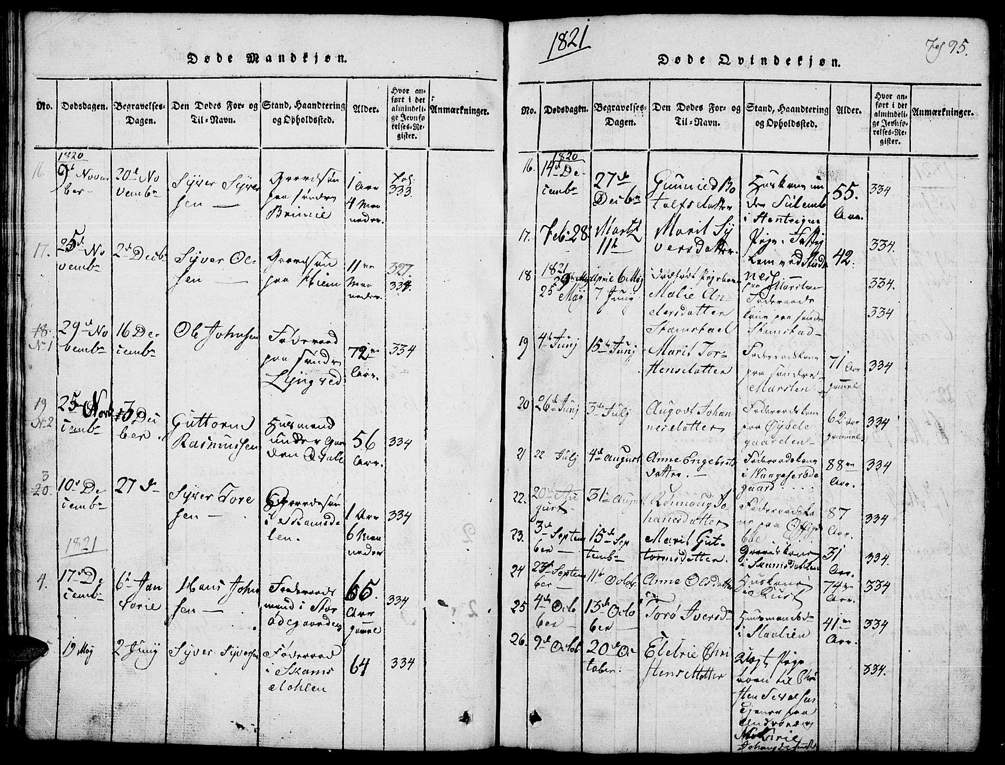 SAH, Lom prestekontor, L/L0001: Klokkerbok nr. 1, 1815-1836, s. 95