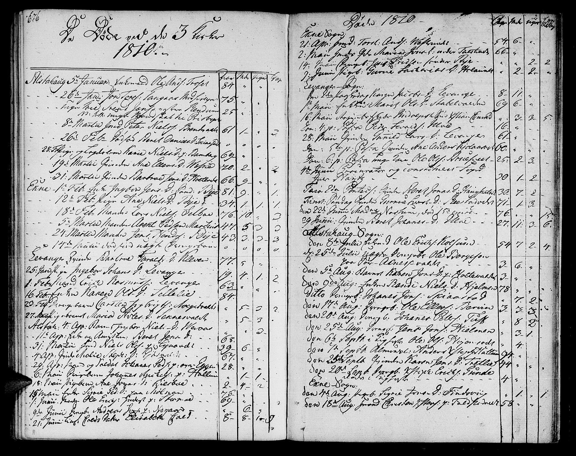 SAT, Ministerialprotokoller, klokkerbøker og fødselsregistre - Nord-Trøndelag, 717/L0145: Ministerialbok nr. 717A03 /1, 1810-1815, s. 676-677