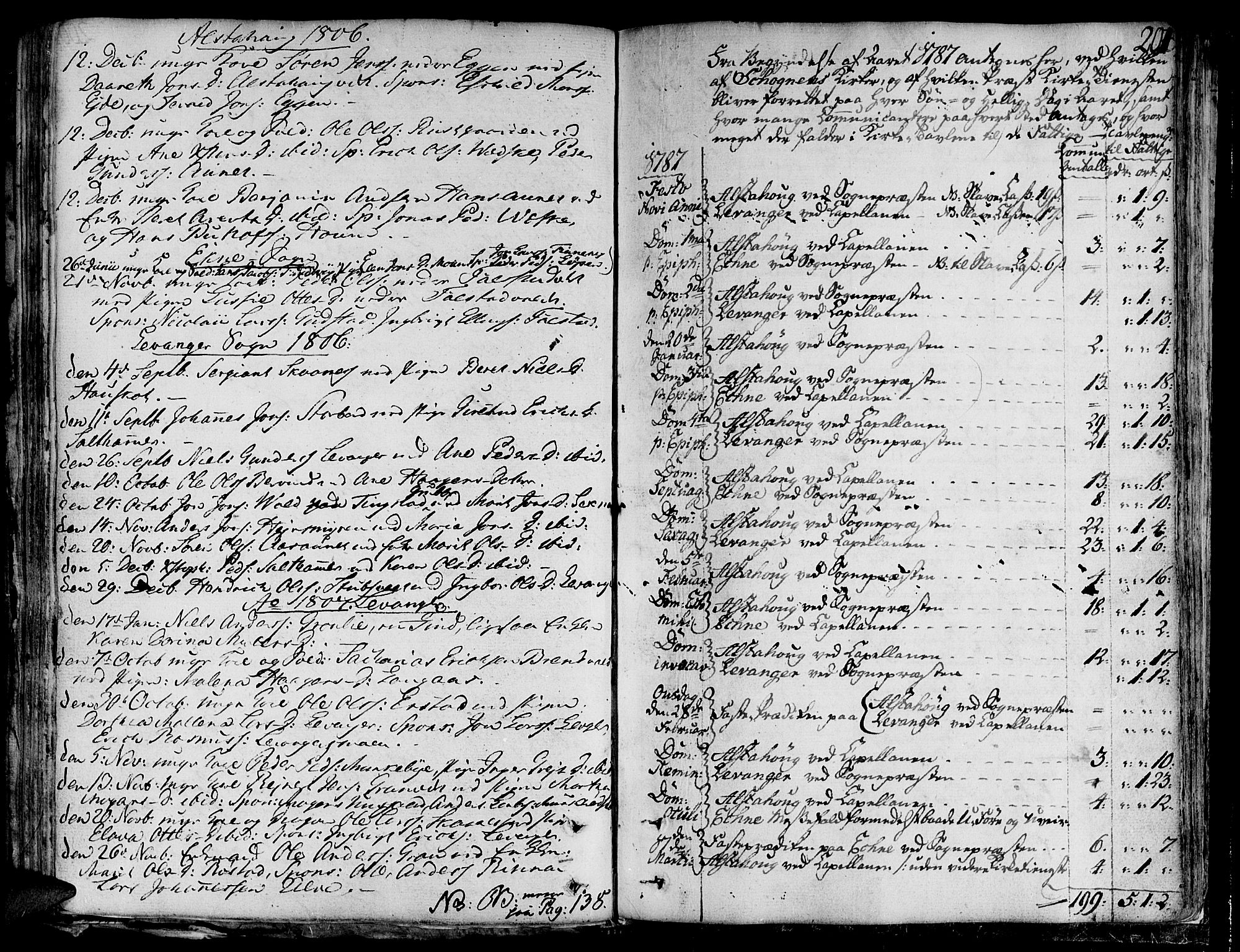SAT, Ministerialprotokoller, klokkerbøker og fødselsregistre - Nord-Trøndelag, 717/L0142: Ministerialbok nr. 717A02 /1, 1783-1809, s. 201