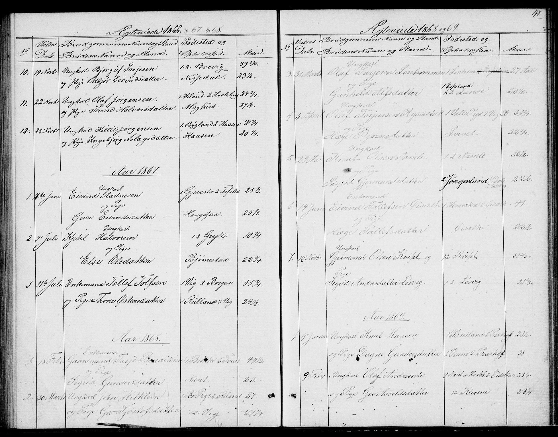 SAKO, Fyresdal kirkebøker, G/Ga/L0004: Klokkerbok nr. I 4, 1864-1892, s. 143
