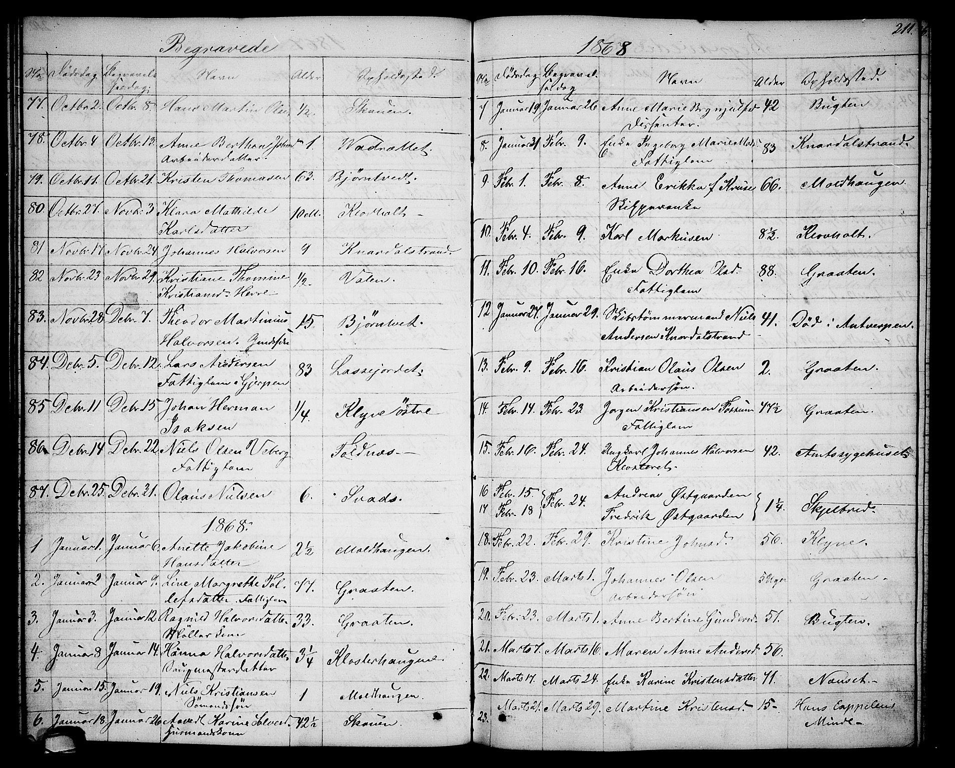 SAKO, Solum kirkebøker, G/Ga/L0004: Klokkerbok nr. I 4, 1859-1876, s. 211