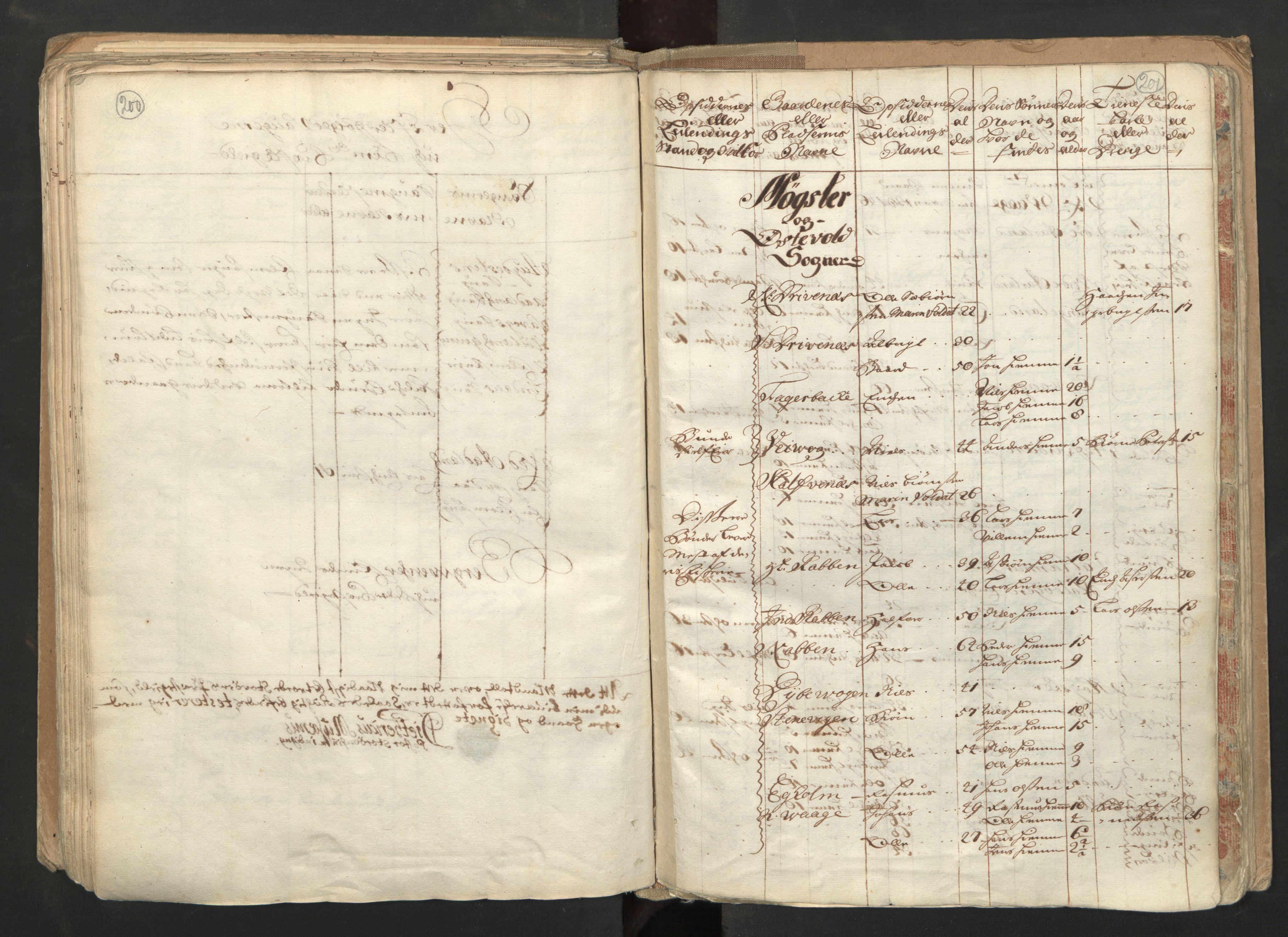 RA, Manntallet 1701, nr. 6: Sunnhordland fogderi og Hardanger fogderi, 1701, s. 200-201