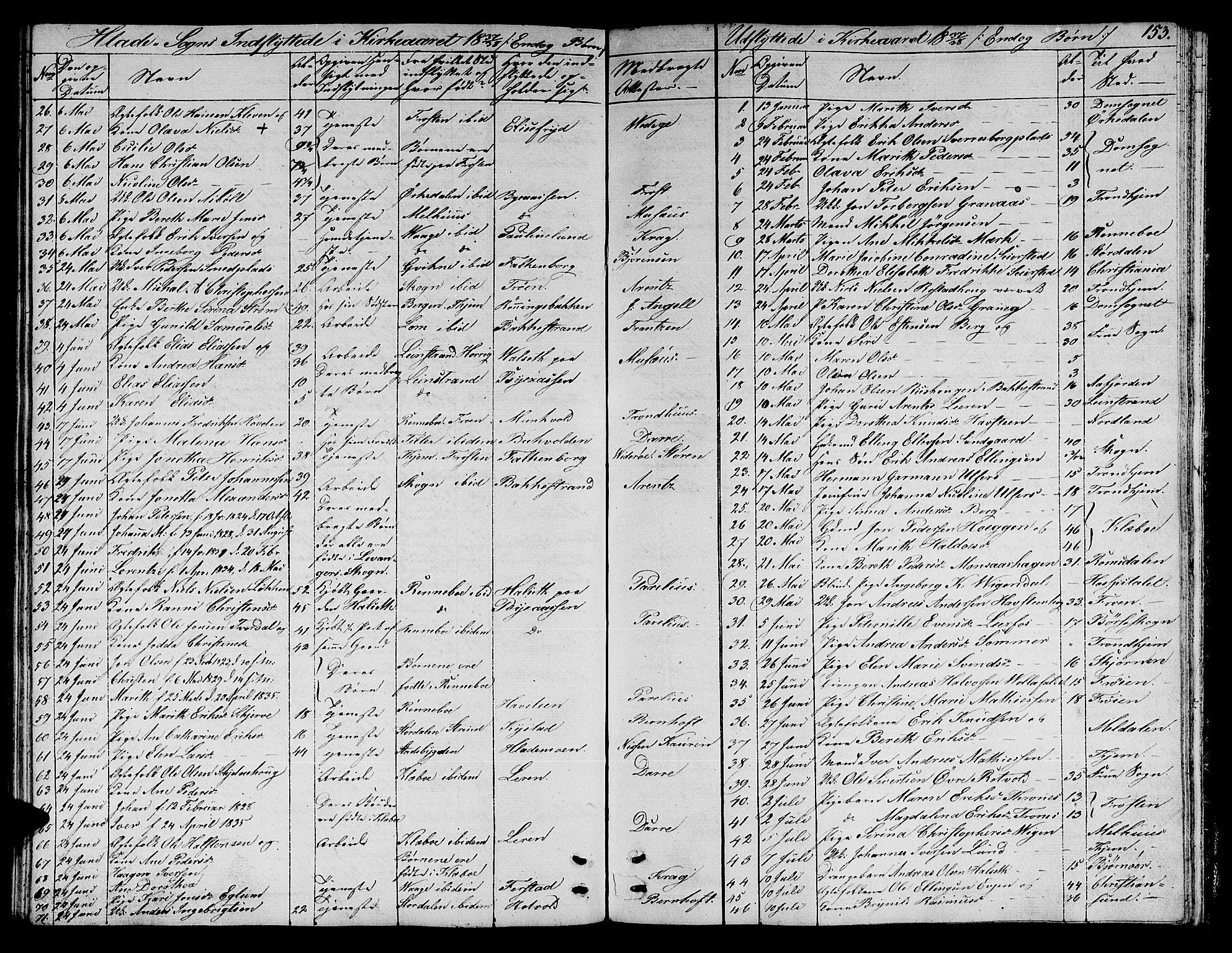 SAT, Ministerialprotokoller, klokkerbøker og fødselsregistre - Sør-Trøndelag, 606/L0308: Klokkerbok nr. 606C04, 1829-1840, s. 153