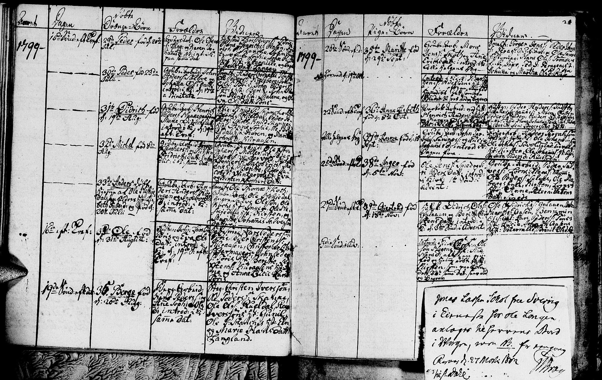 SAT, Ministerialprotokoller, klokkerbøker og fødselsregistre - Sør-Trøndelag, 681/L0937: Klokkerbok nr. 681C01, 1798-1810, s. 24