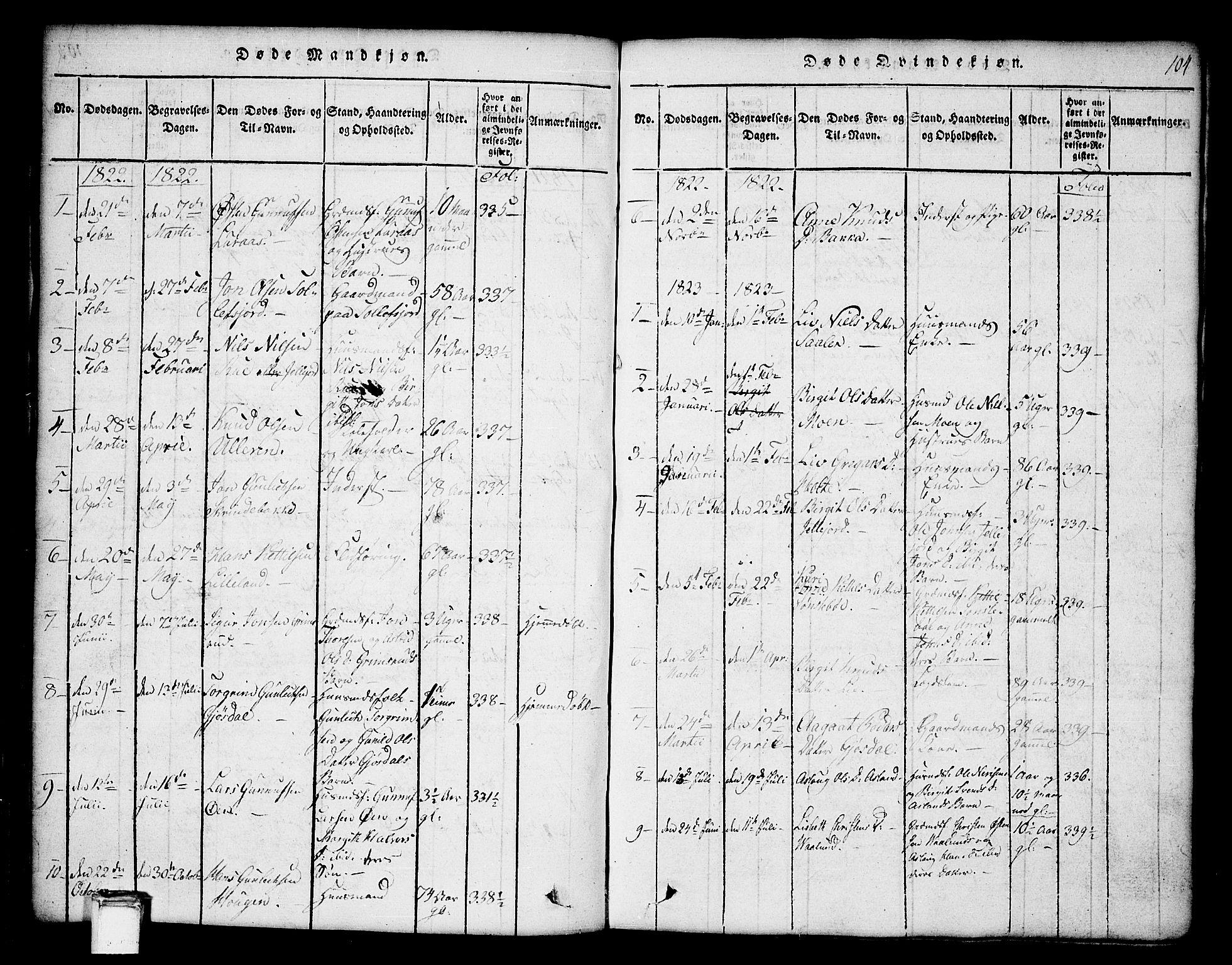 SAKO, Tinn kirkebøker, G/Ga/L0001: Klokkerbok nr. I 1, 1815-1850, s. 104