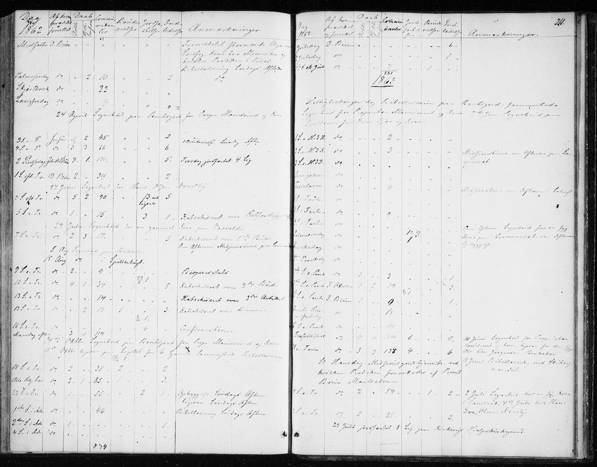 SATØ, Balsfjord sokneprestembete, Ministerialbok nr. 1, 1858-1870, s. 211