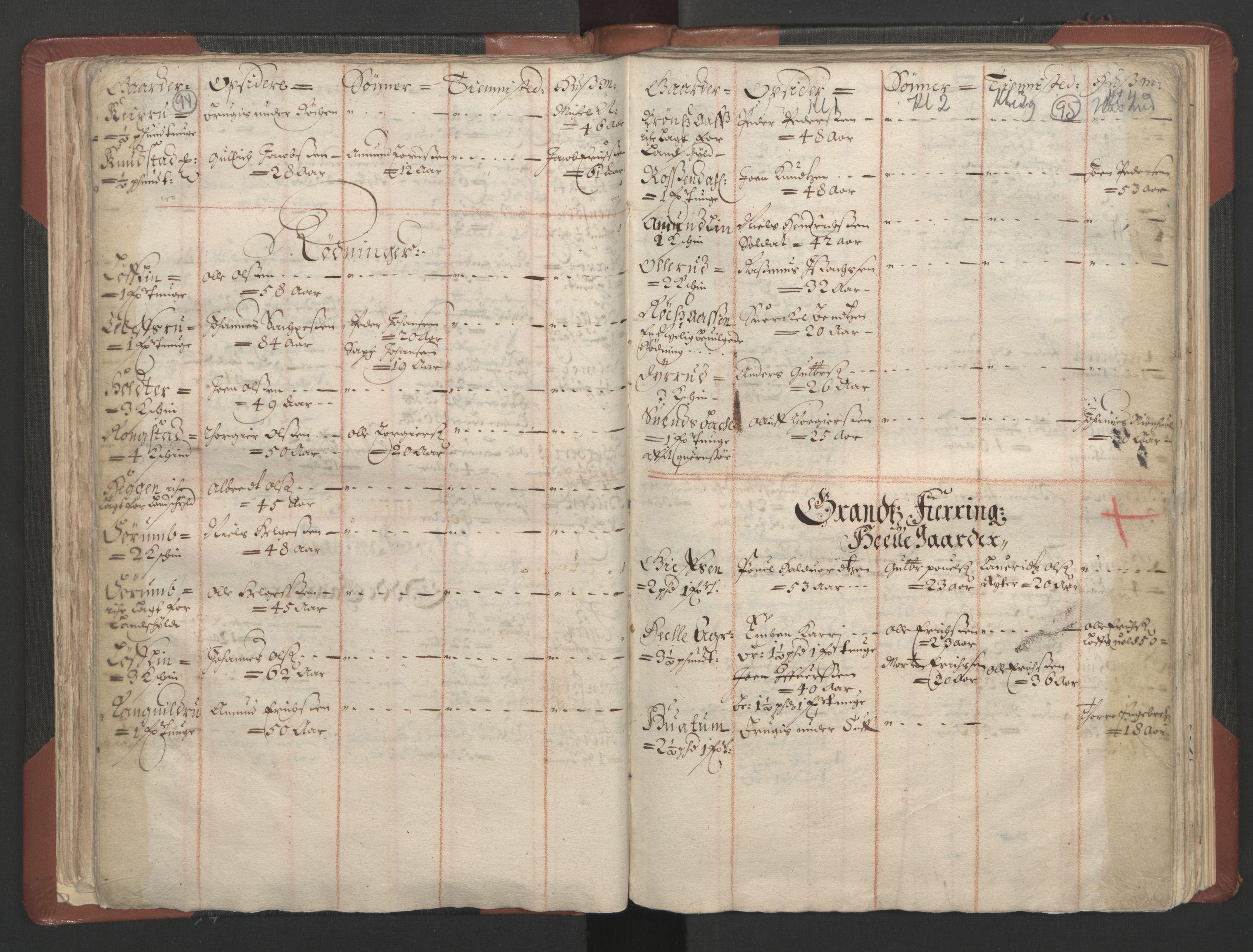 RA, Fogdenes og sorenskrivernes manntall 1664-1666, nr. 4: Hadeland og Valdres fogderi og Gudbrandsdal fogderi, 1664, s. 94-95