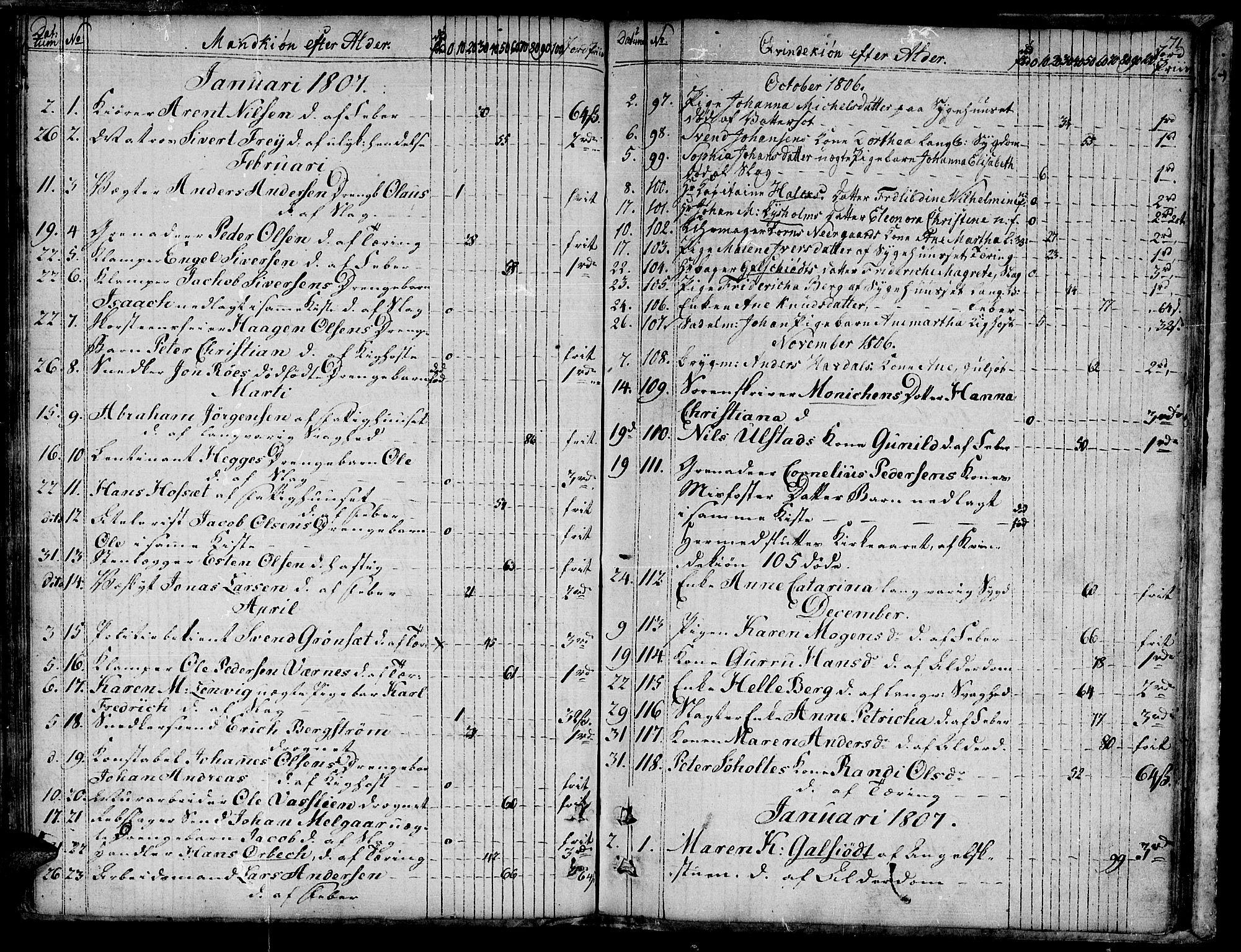 SAT, Ministerialprotokoller, klokkerbøker og fødselsregistre - Sør-Trøndelag, 601/L0040: Ministerialbok nr. 601A08, 1783-1818, s. 71