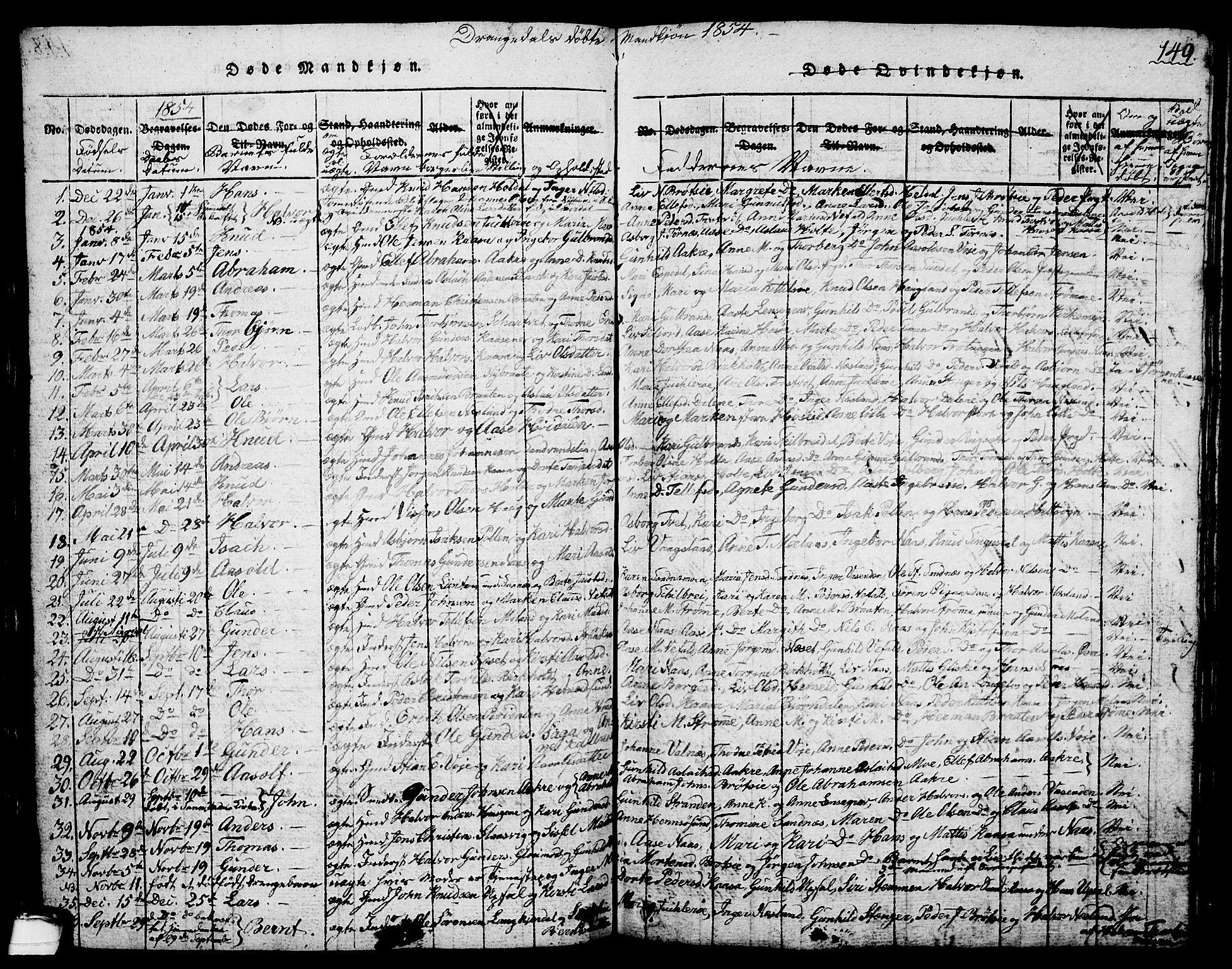 SAKO, Drangedal kirkebøker, G/Ga/L0001: Klokkerbok nr. I 1 /1, 1814-1856, s. 149