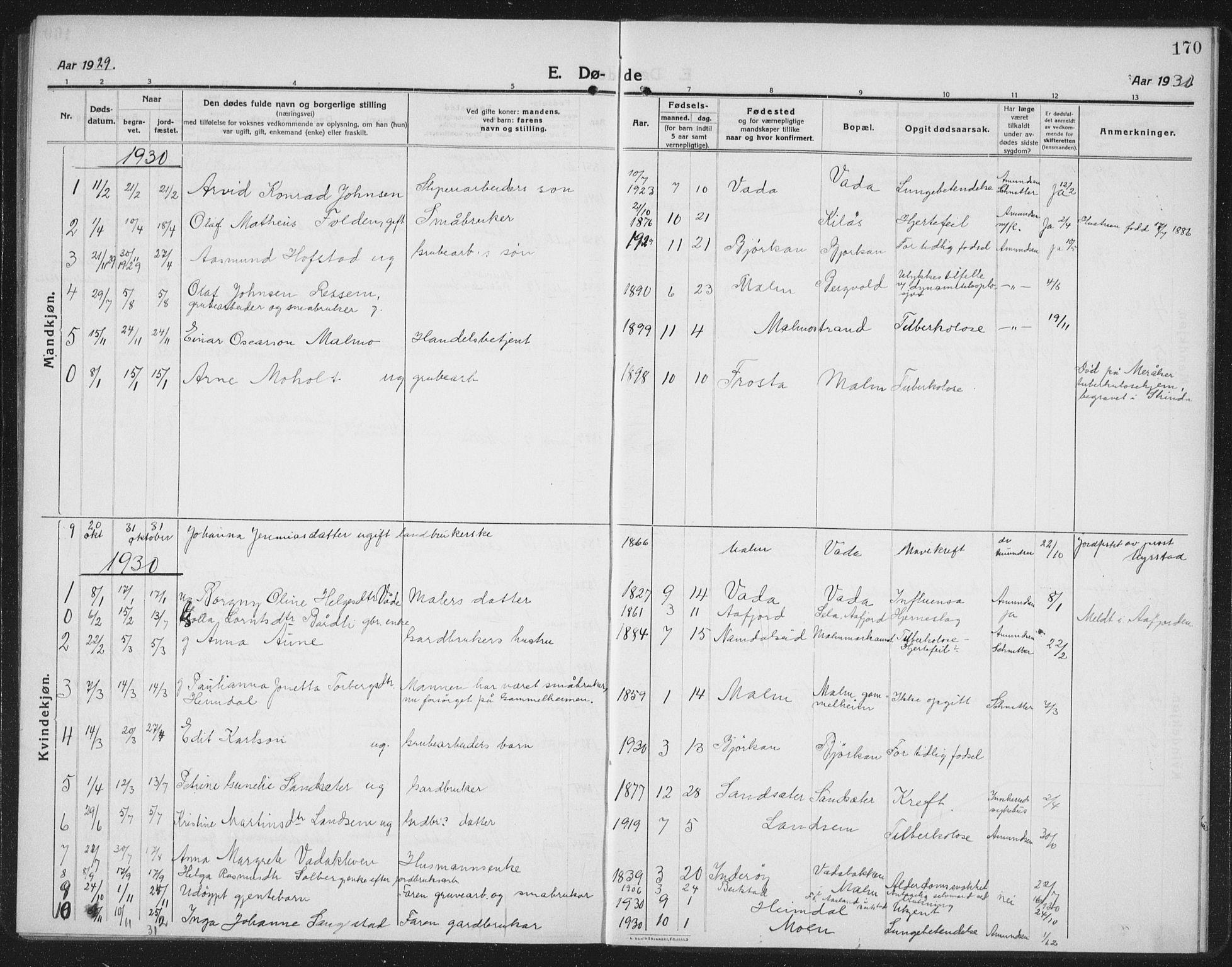 SAT, Ministerialprotokoller, klokkerbøker og fødselsregistre - Nord-Trøndelag, 745/L0434: Klokkerbok nr. 745C03, 1914-1937, s. 170