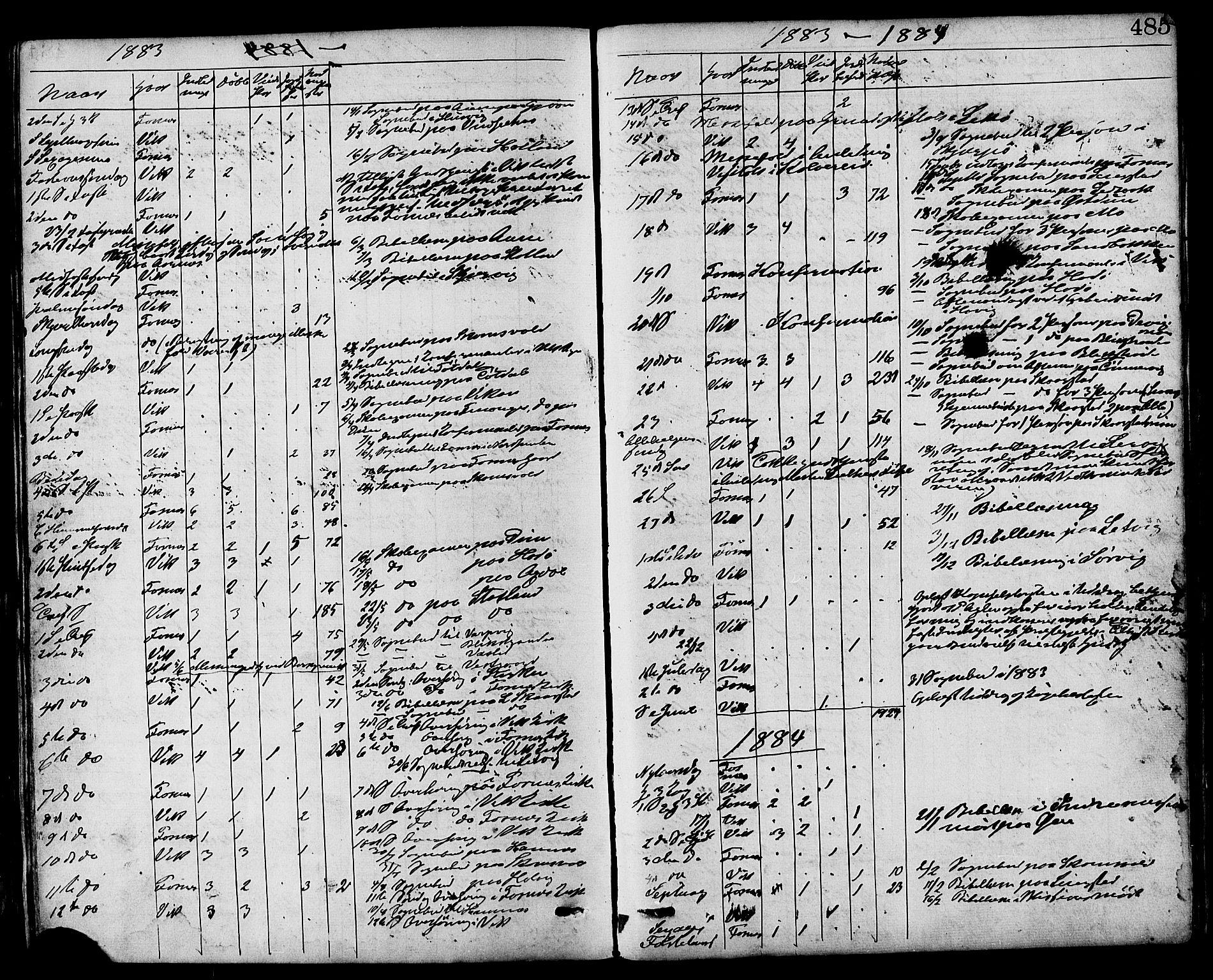 SAT, Ministerialprotokoller, klokkerbøker og fødselsregistre - Nord-Trøndelag, 773/L0616: Ministerialbok nr. 773A07, 1870-1887, s. 485