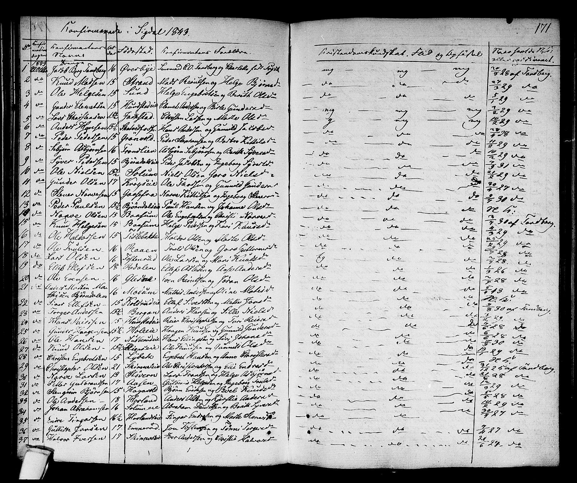 SAKO, Sigdal kirkebøker, F/Fa/L0006: Ministerialbok nr. I 6 /1, 1829-1843, s. 171