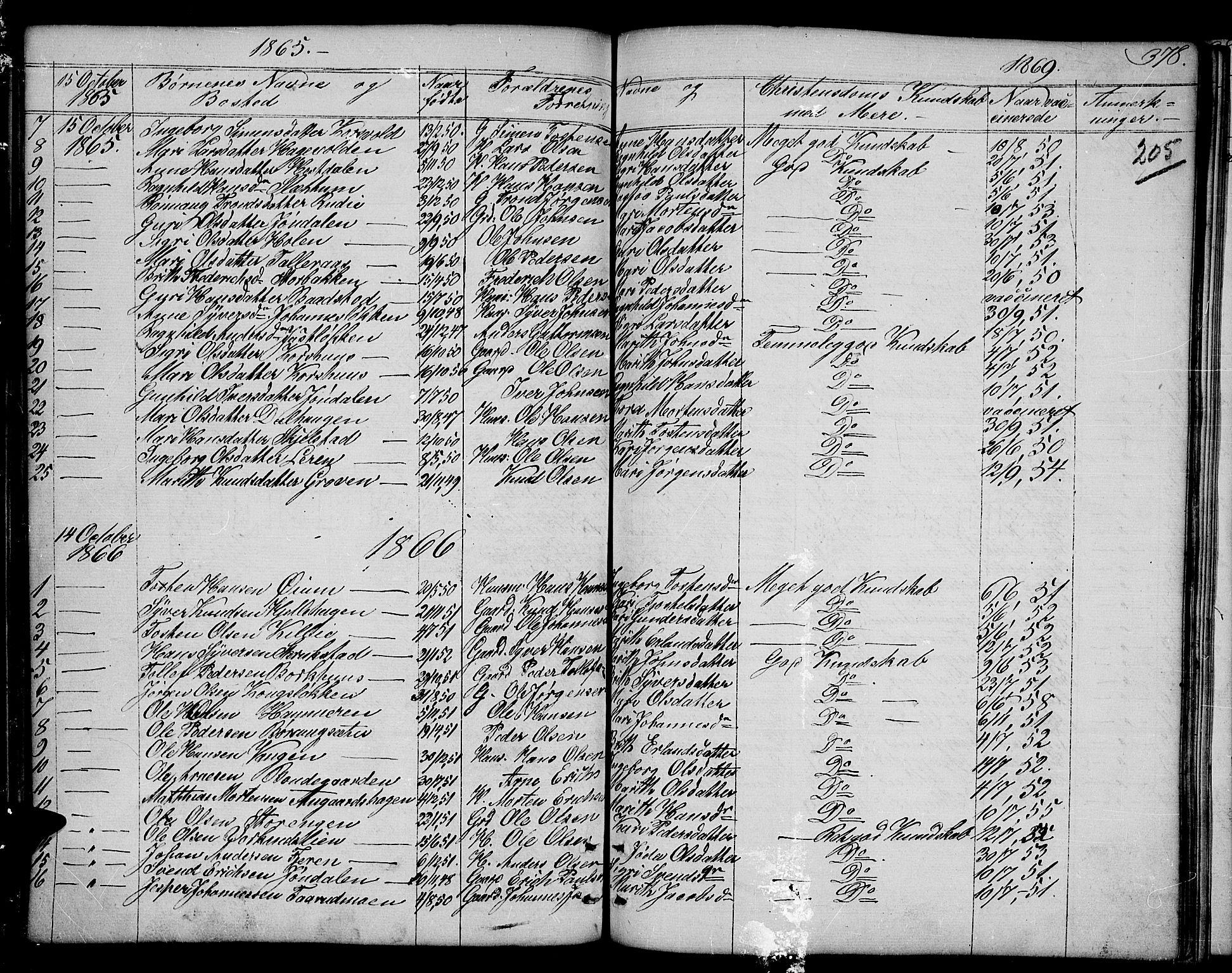 SAH, Dovre prestekontor, Klokkerbok nr. 1, 1862-1880, s. 378