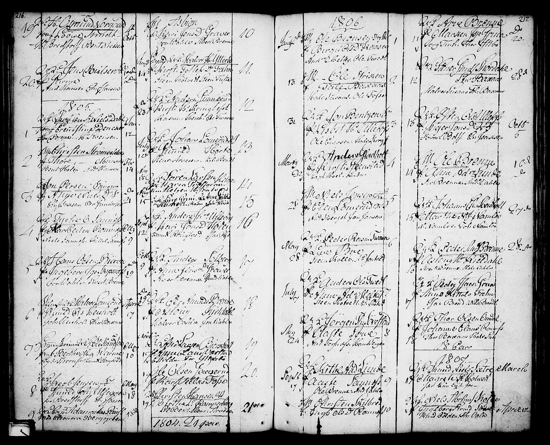 SAKO, Holla kirkebøker, F/Fa/L0002: Ministerialbok nr. 2, 1779-1814, s. 216-217