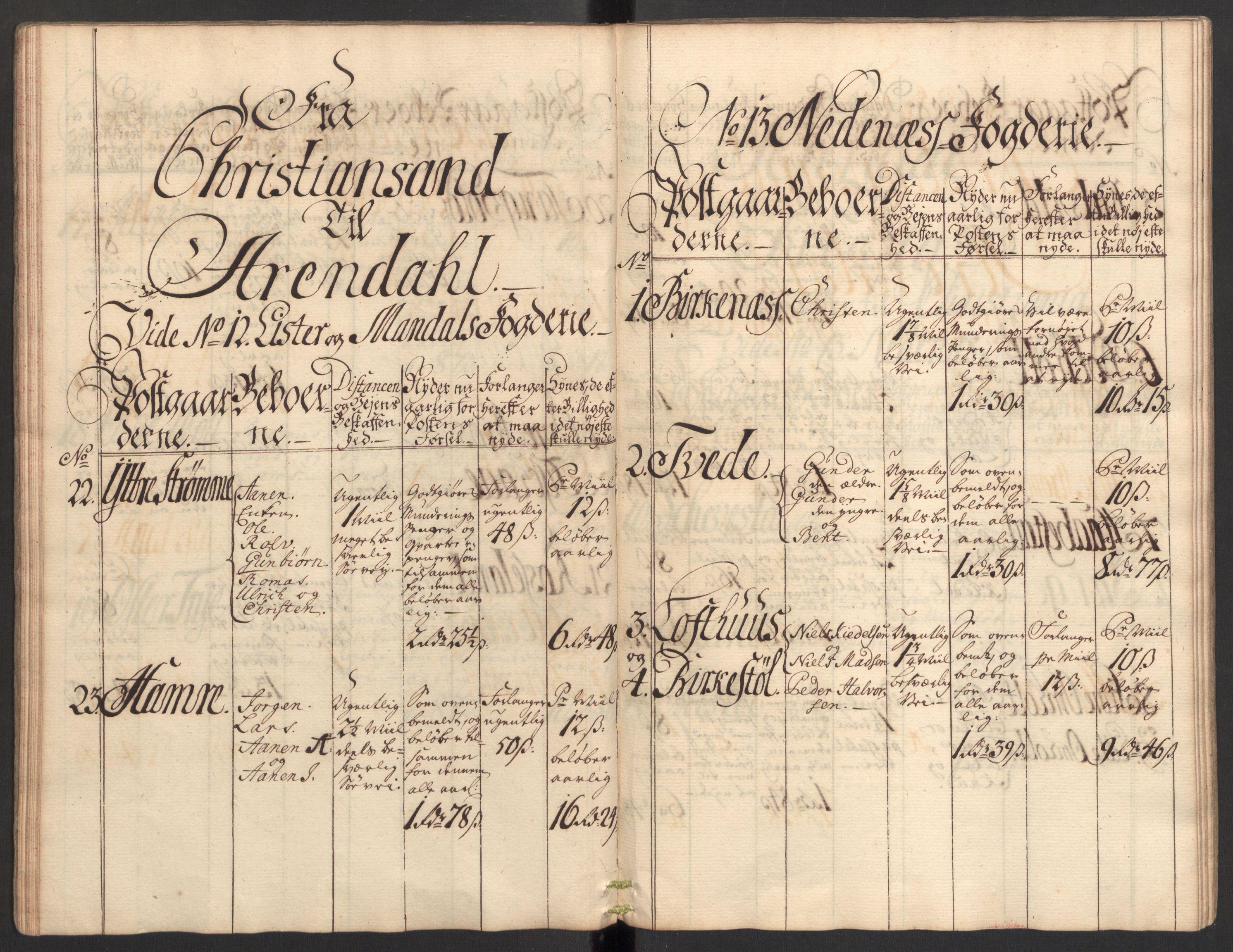 RA, Generalpostdireksjonen 1719-1814, E/L0025: Fortegnelse og forklaringer om postturene i Norge, 1752-1754, s. 25
