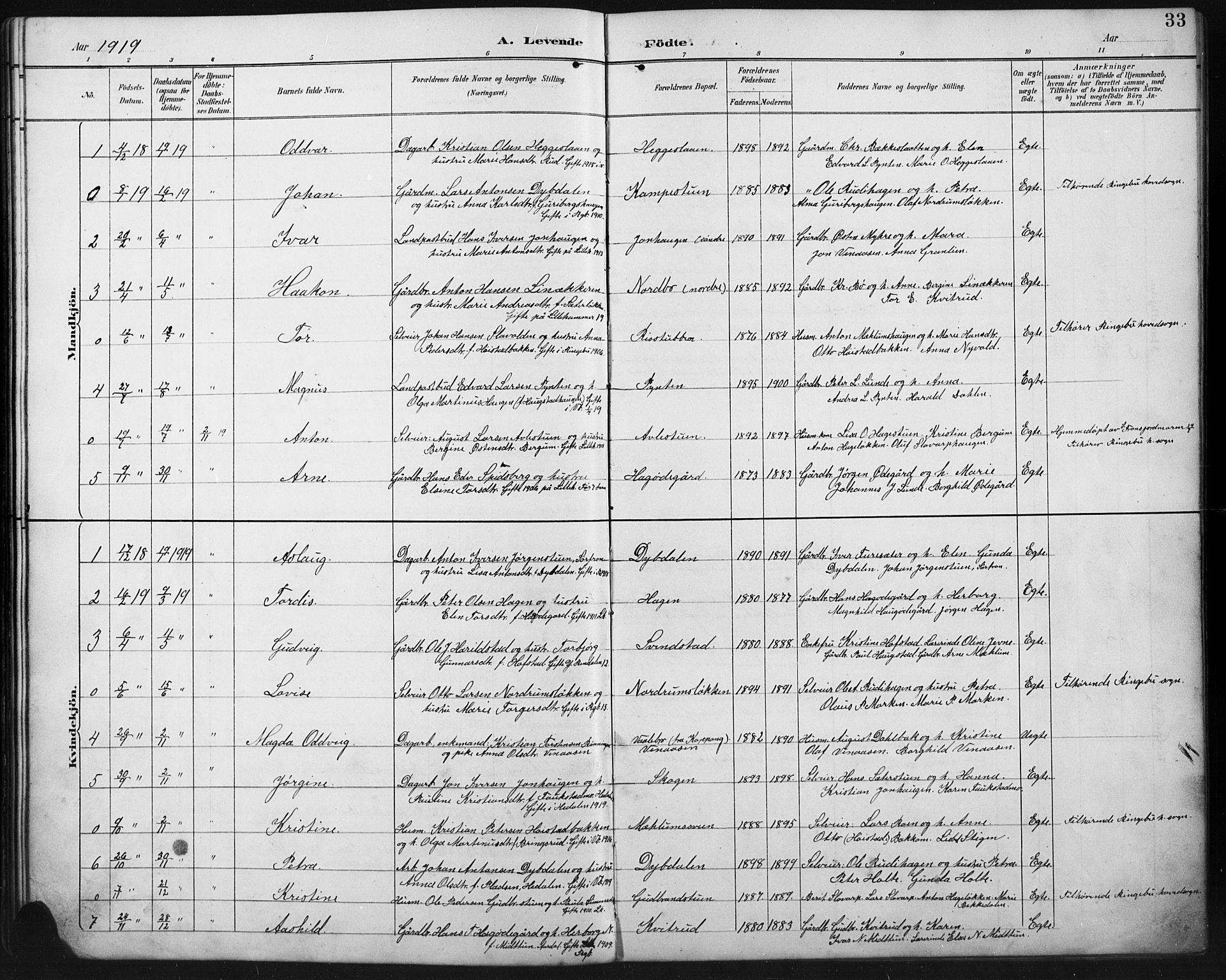 SAH, Ringebu prestekontor, Klokkerbok nr. 8, 1890-1922, s. 33