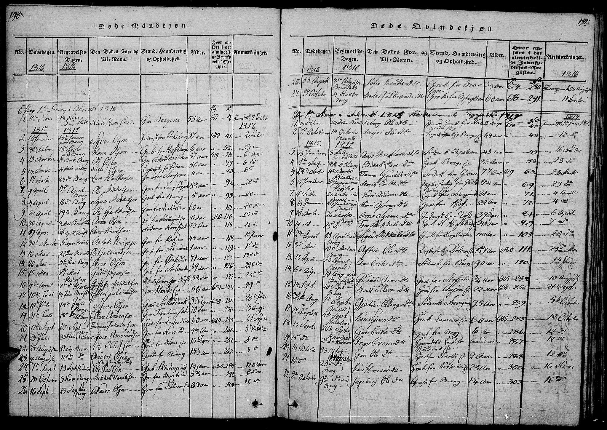 SAH, Sør-Aurdal prestekontor, Klokkerbok nr. 1, 1815-1826, s. 190-191
