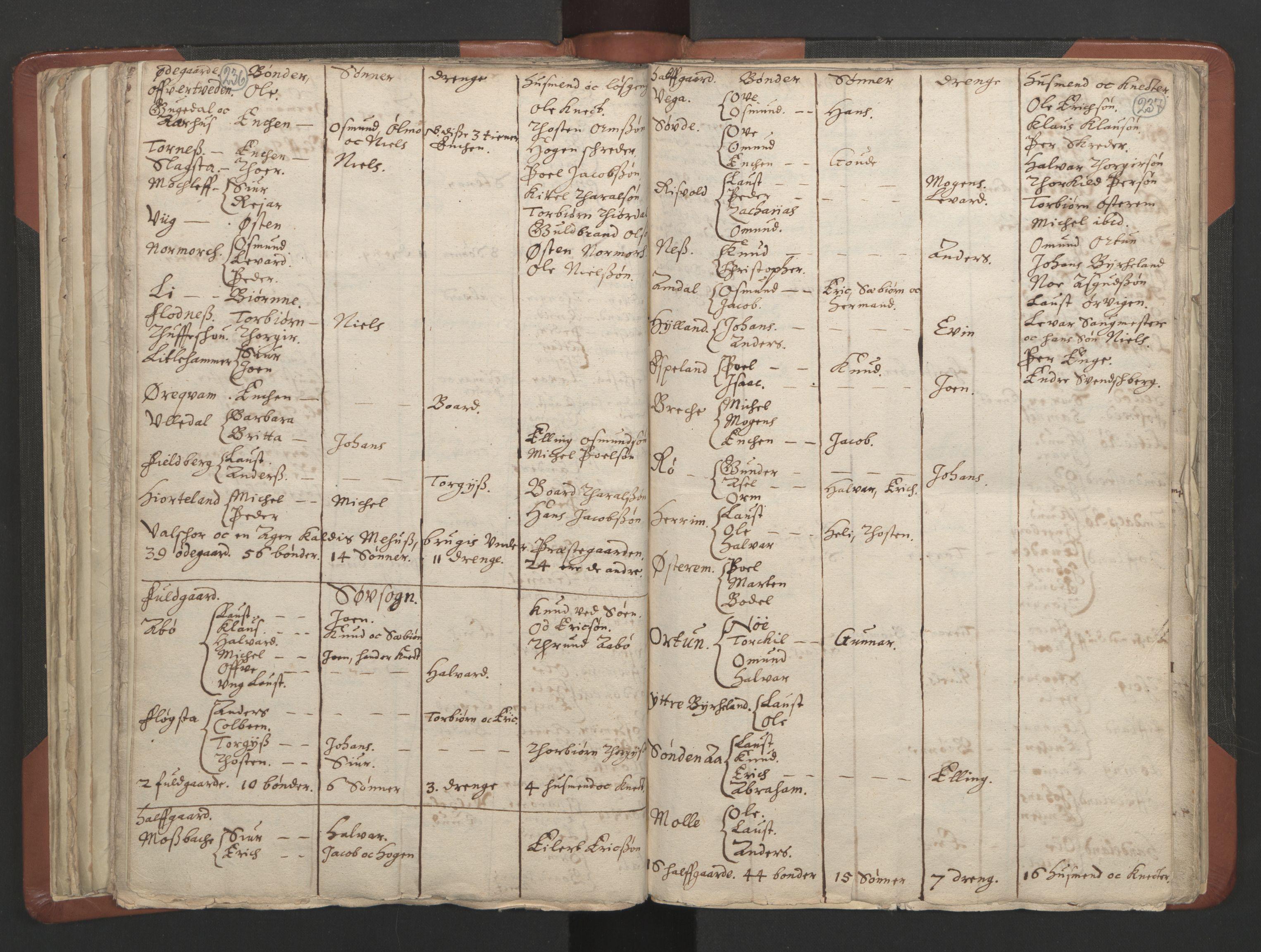 RA, Sogneprestenes manntall 1664-1666, nr. 19: Ryfylke prosti, 1664-1666, s. 236-237