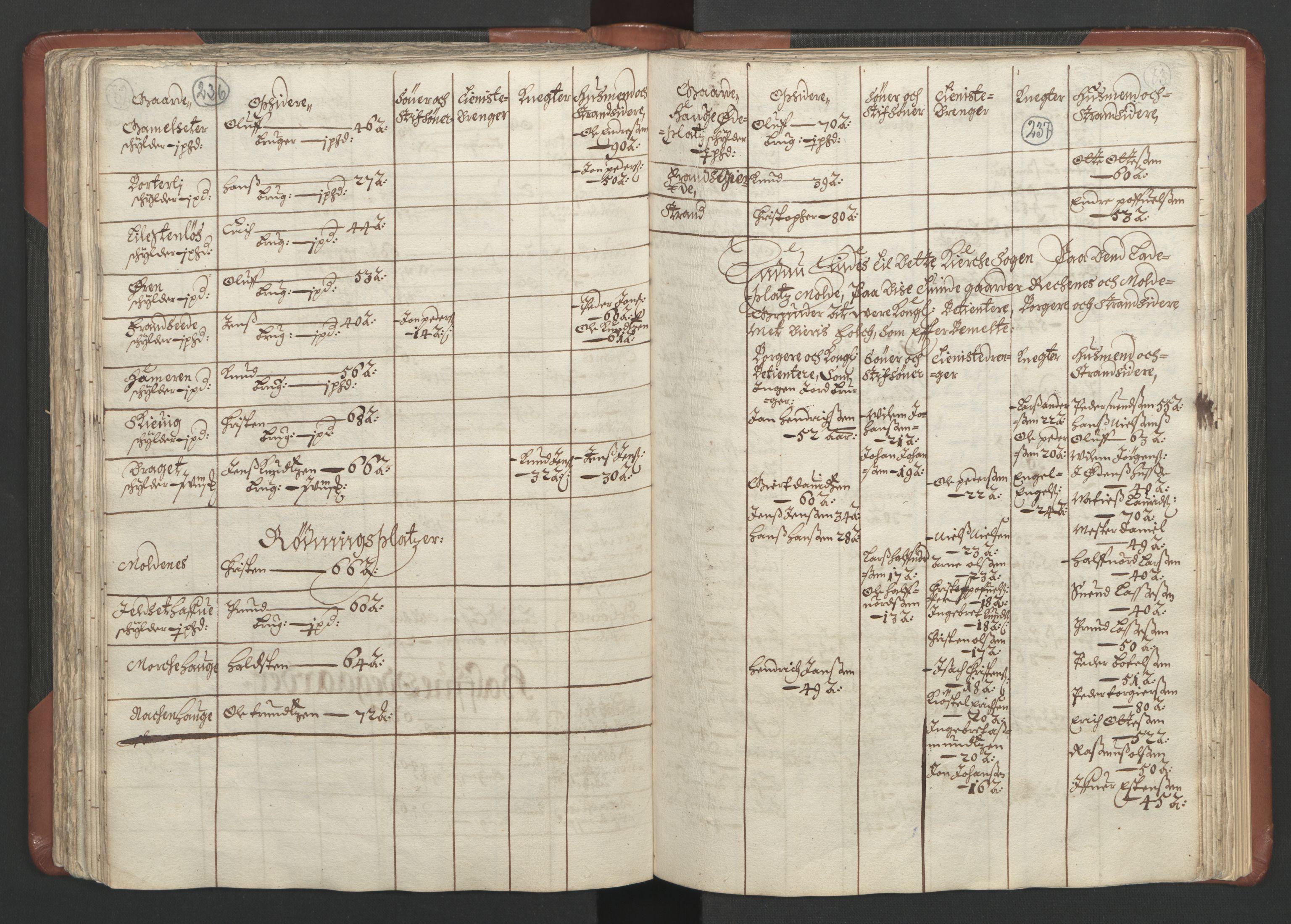RA, Fogdenes og sorenskrivernes manntall 1664-1666, nr. 16: Romsdal fogderi og Sunnmøre fogderi, 1664-1665, s. 236-237