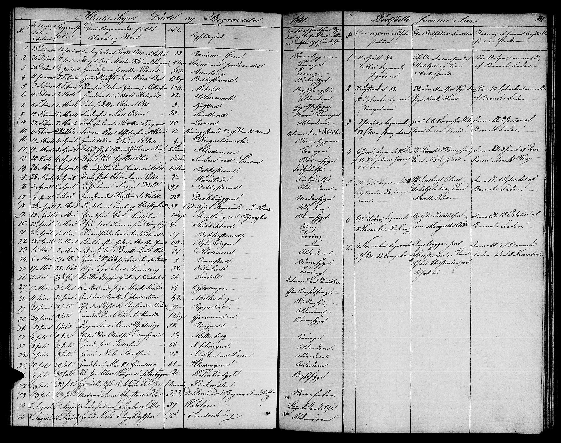 SAT, Ministerialprotokoller, klokkerbøker og fødselsregistre - Sør-Trøndelag, 606/L0309: Klokkerbok nr. 606C05, 1841-1849, s. 141