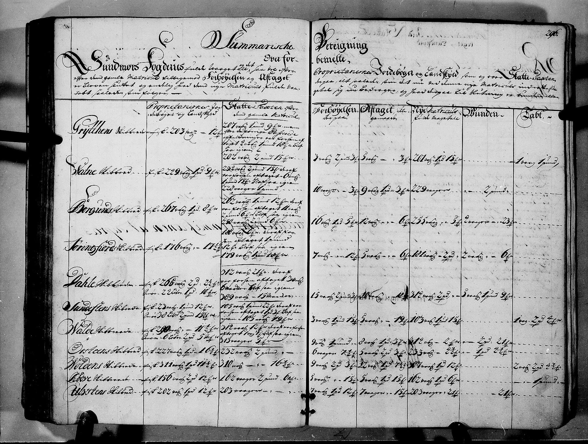 RA, Rentekammeret inntil 1814, Realistisk ordnet avdeling, N/Nb/Nbf/L0150: Sunnmøre eksaminasjonsprotokoll, 1724, s. 295b-296a