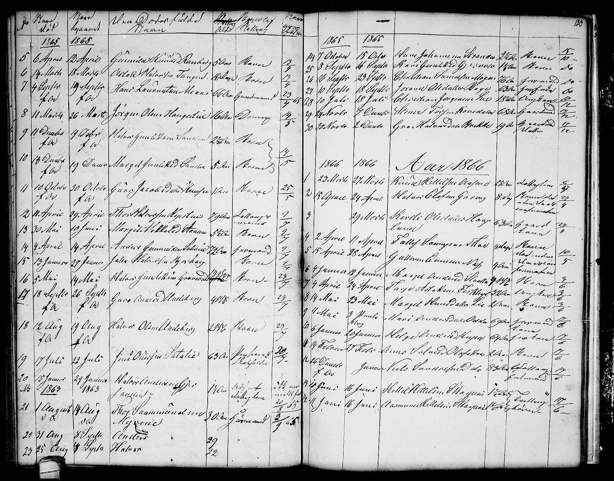 SAKO, Seljord kirkebøker, G/Ga/L0002: Klokkerbok nr. I 2, 1838-1866, s. 123