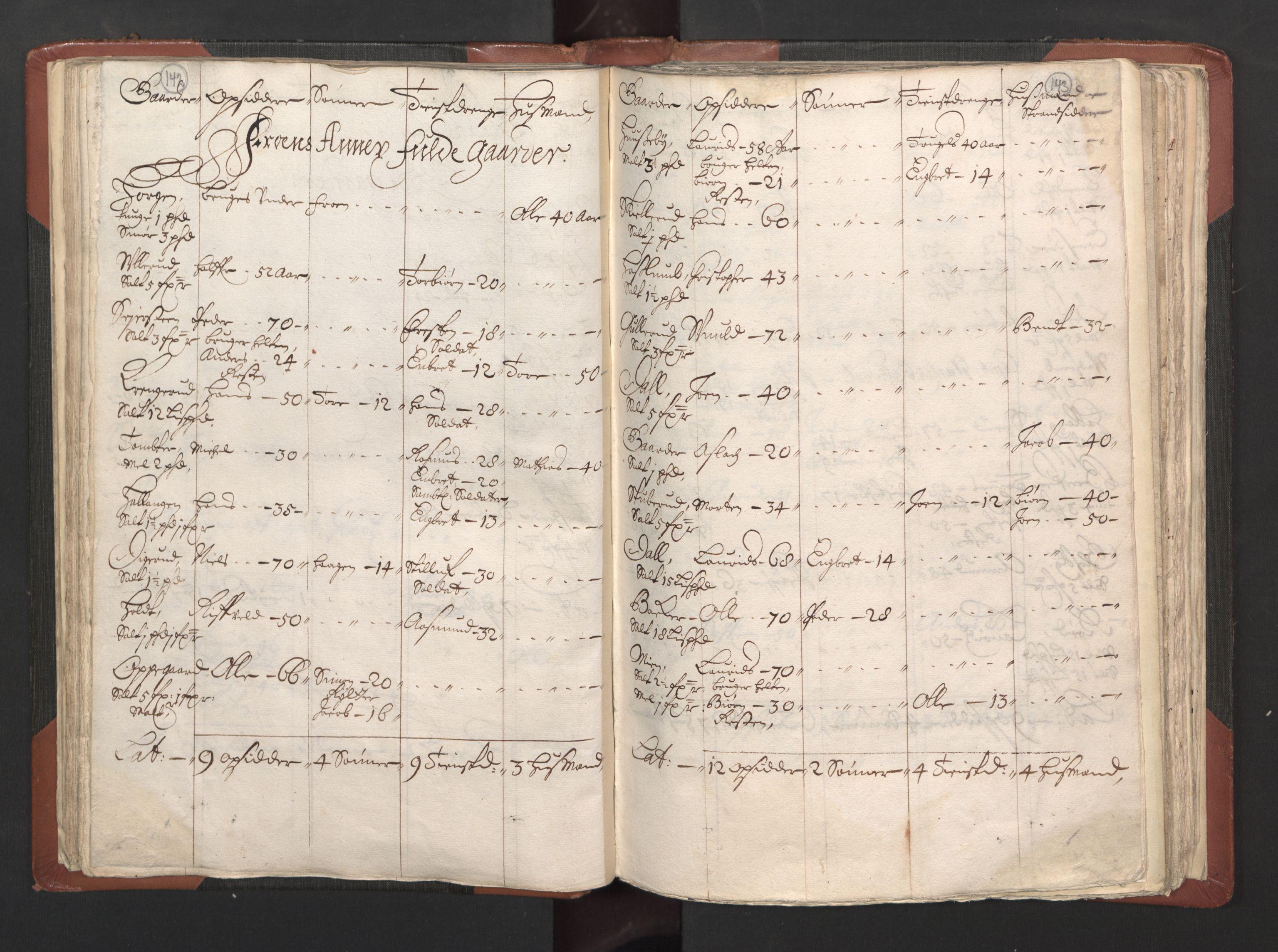 RA, Fogdenes og sorenskrivernes manntall 1664-1666, nr. 2: Aker fogderi, Follo fogderi, Nedre Romerike fogderi og Øvre Romerike fogderi, 1664, s. 142-143