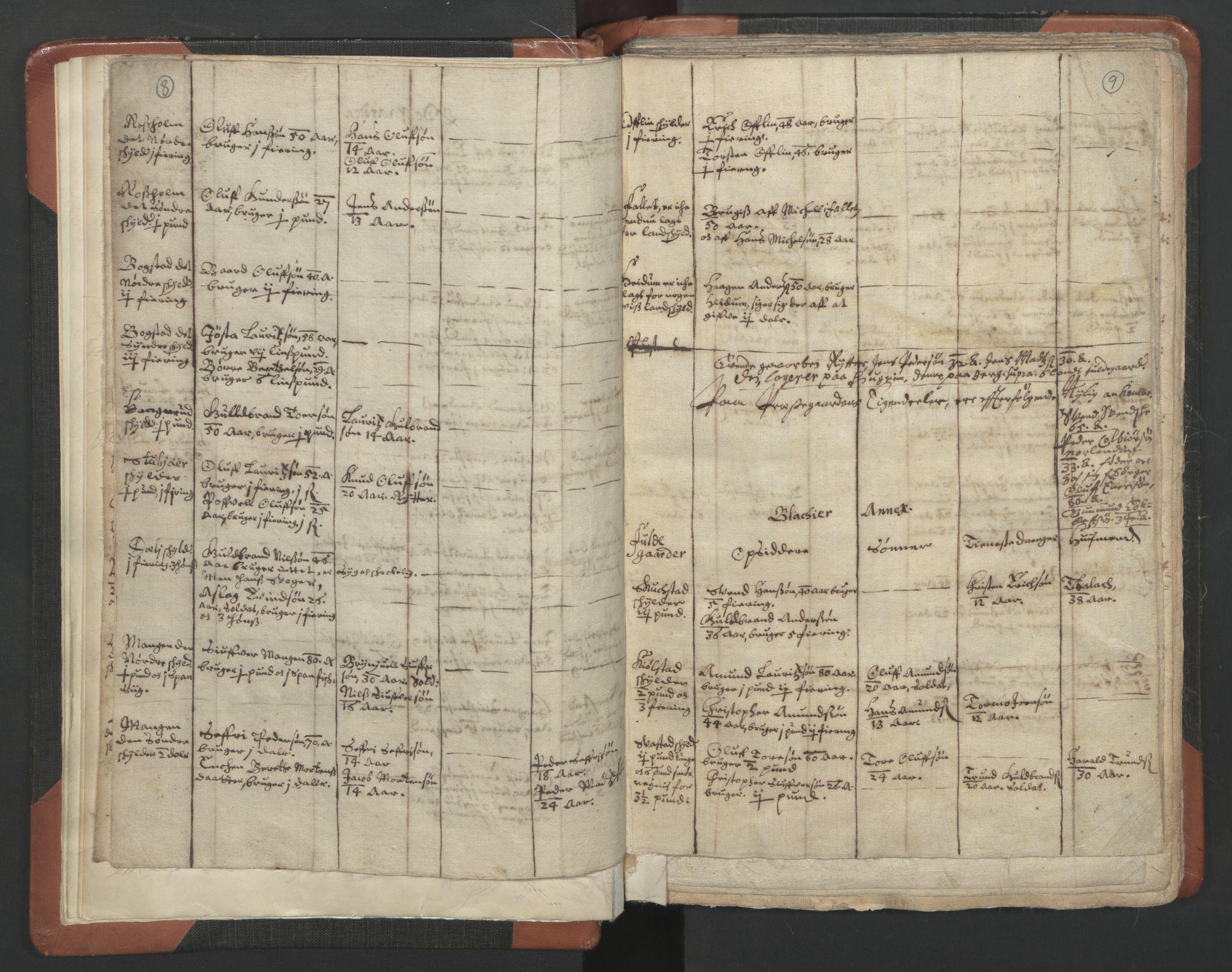 RA, Sogneprestenes manntall 1664-1666, nr. 3: Nedre Romerike prosti, 1664-1666, s. 8-9