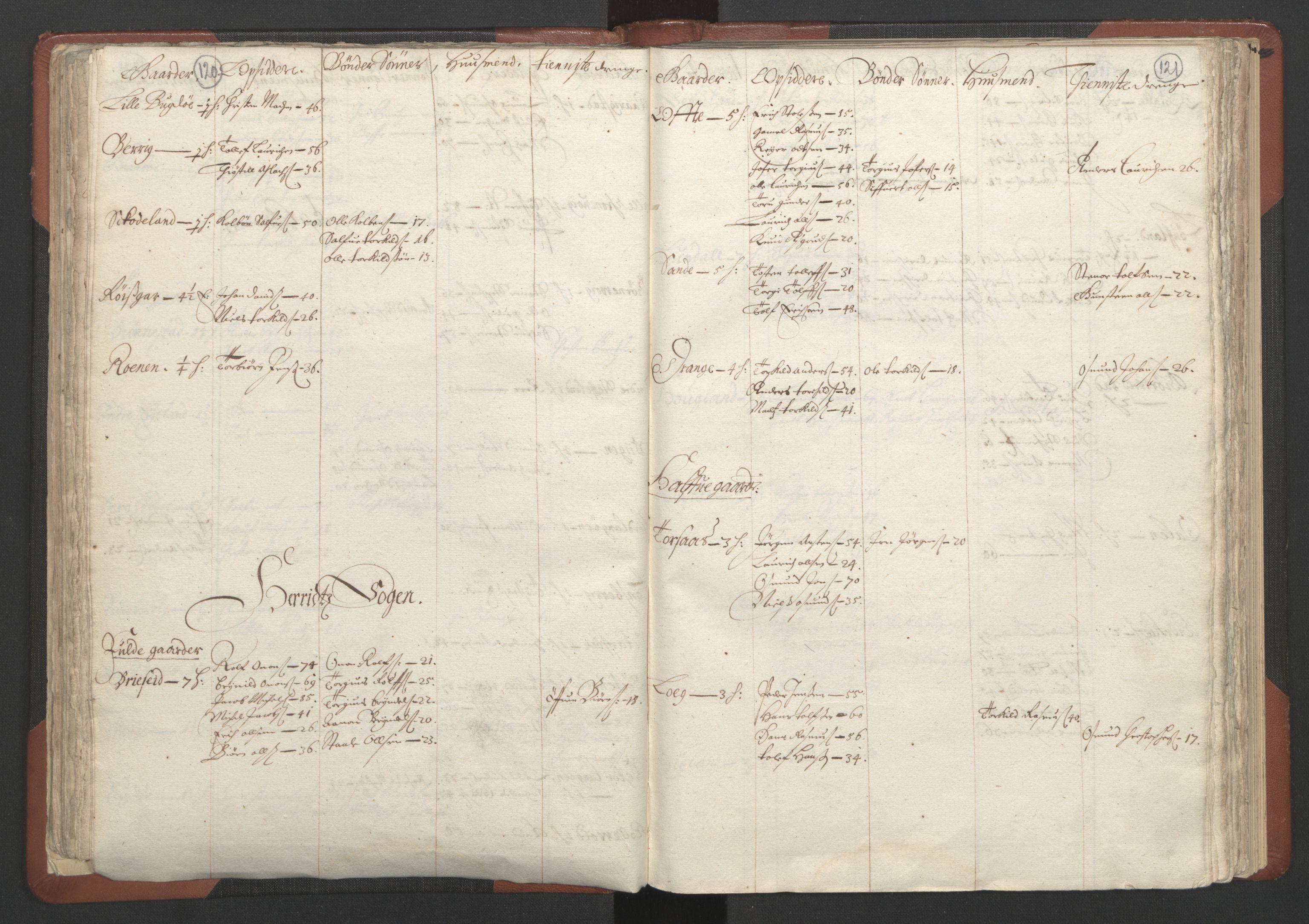 RA, Fogdenes og sorenskrivernes manntall 1664-1666, nr. 10: Lista len, 1664, s. 120-121