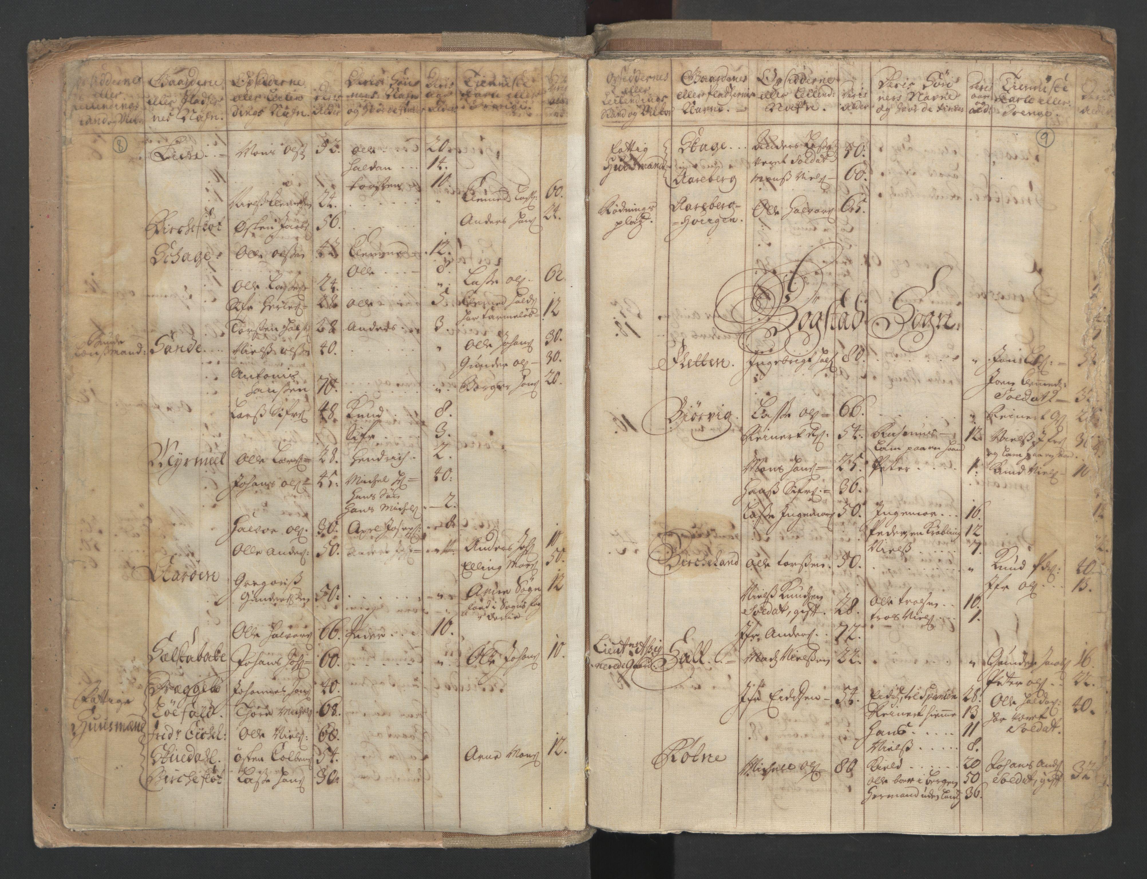 RA, Manntallet 1701, nr. 9: Sunnfjord fogderi, Nordfjord fogderi og Svanø birk, 1701, s. 8-9