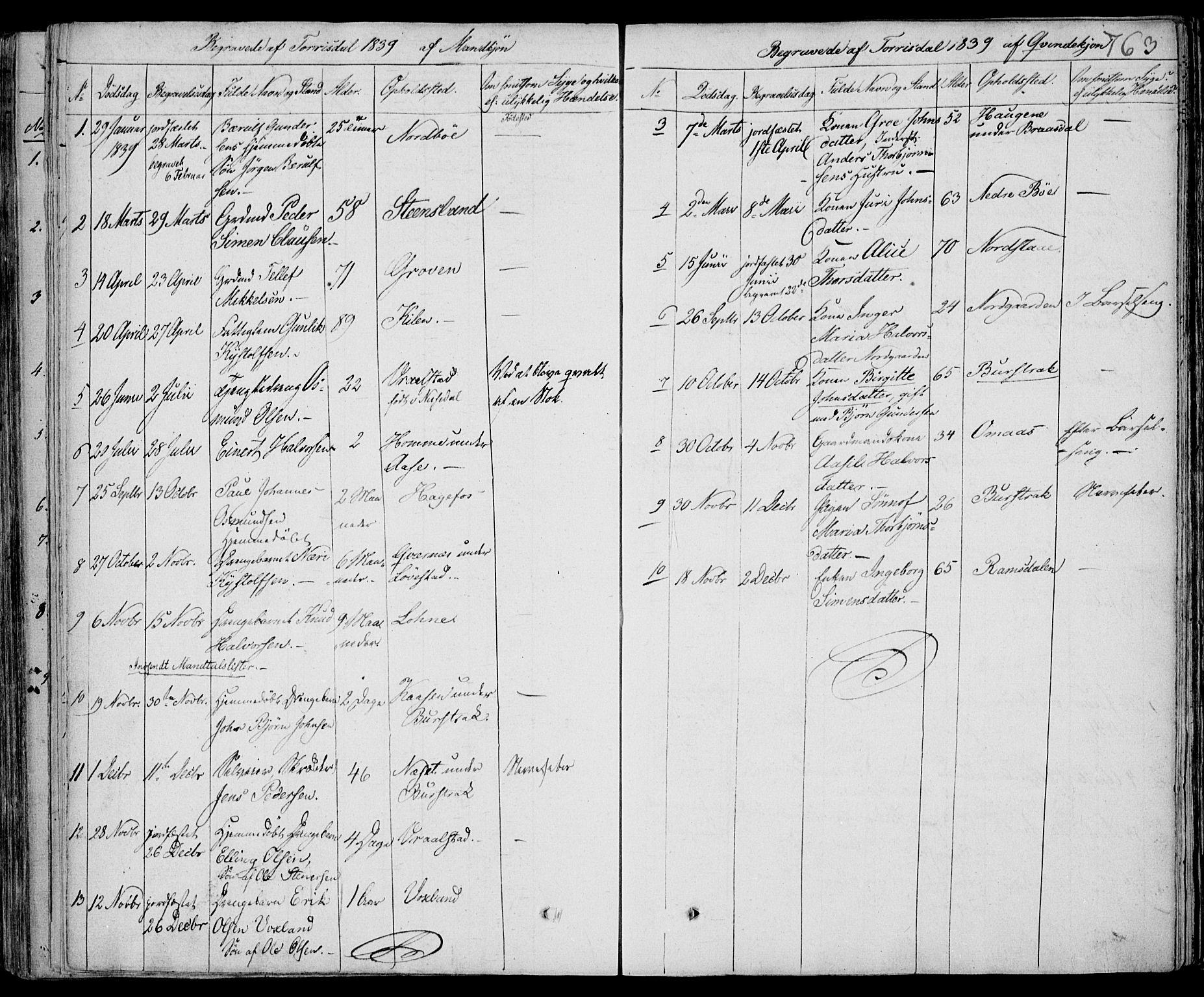 SAKO, Drangedal kirkebøker, F/Fa/L0007b: Ministerialbok nr. 7b, 1837-1856, s. 763
