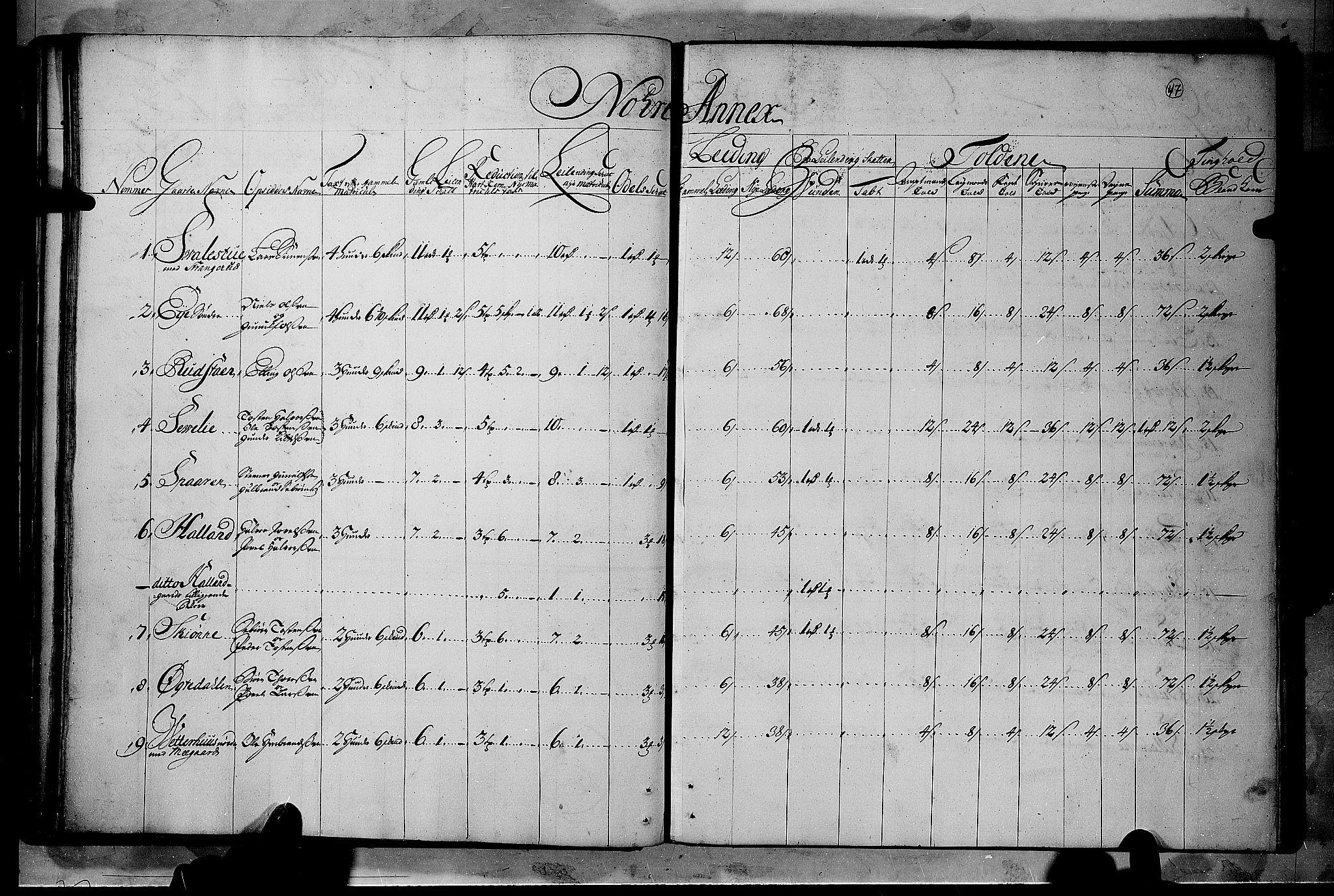 RA, Rentekammeret inntil 1814, Realistisk ordnet avdeling, N/Nb/Nbf/L0114: Numedal og Sandsvær matrikkelprotokoll, 1723, s. 46b-47a
