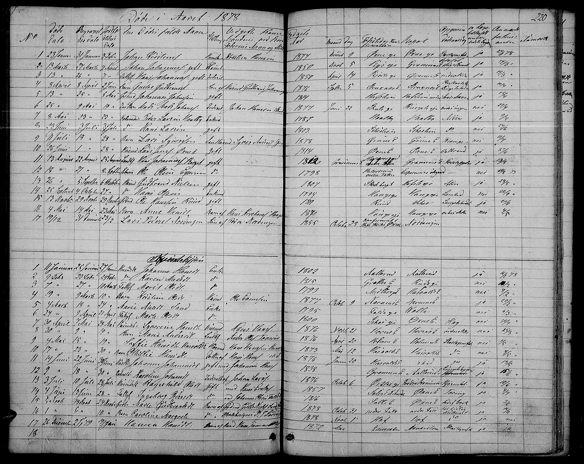 SAH, Søndre Land prestekontor, L/L0001: Klokkerbok nr. 1, 1849-1883, s. 220
