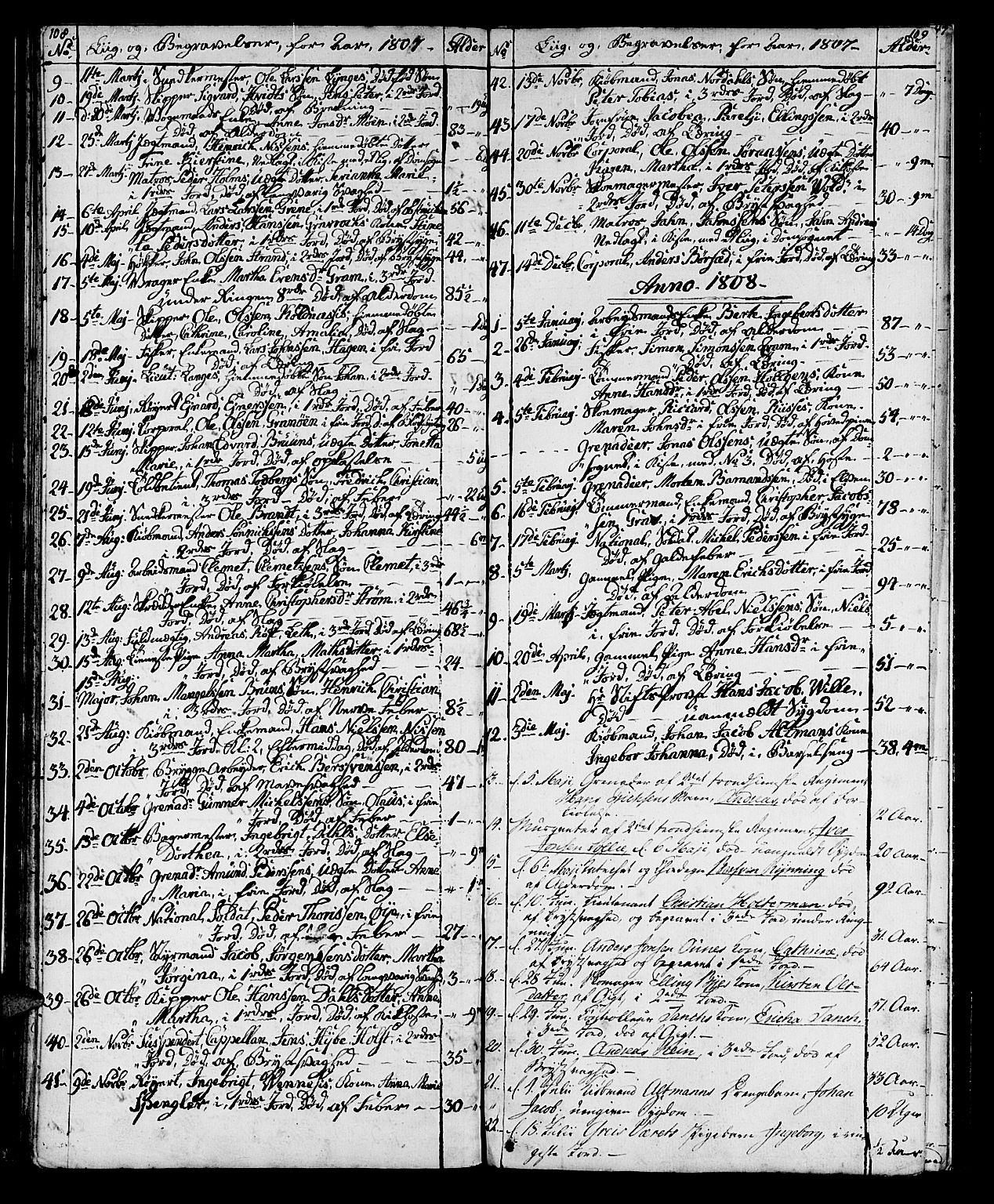 SAT, Ministerialprotokoller, klokkerbøker og fødselsregistre - Sør-Trøndelag, 602/L0134: Klokkerbok nr. 602C02, 1759-1812, s. 108-109