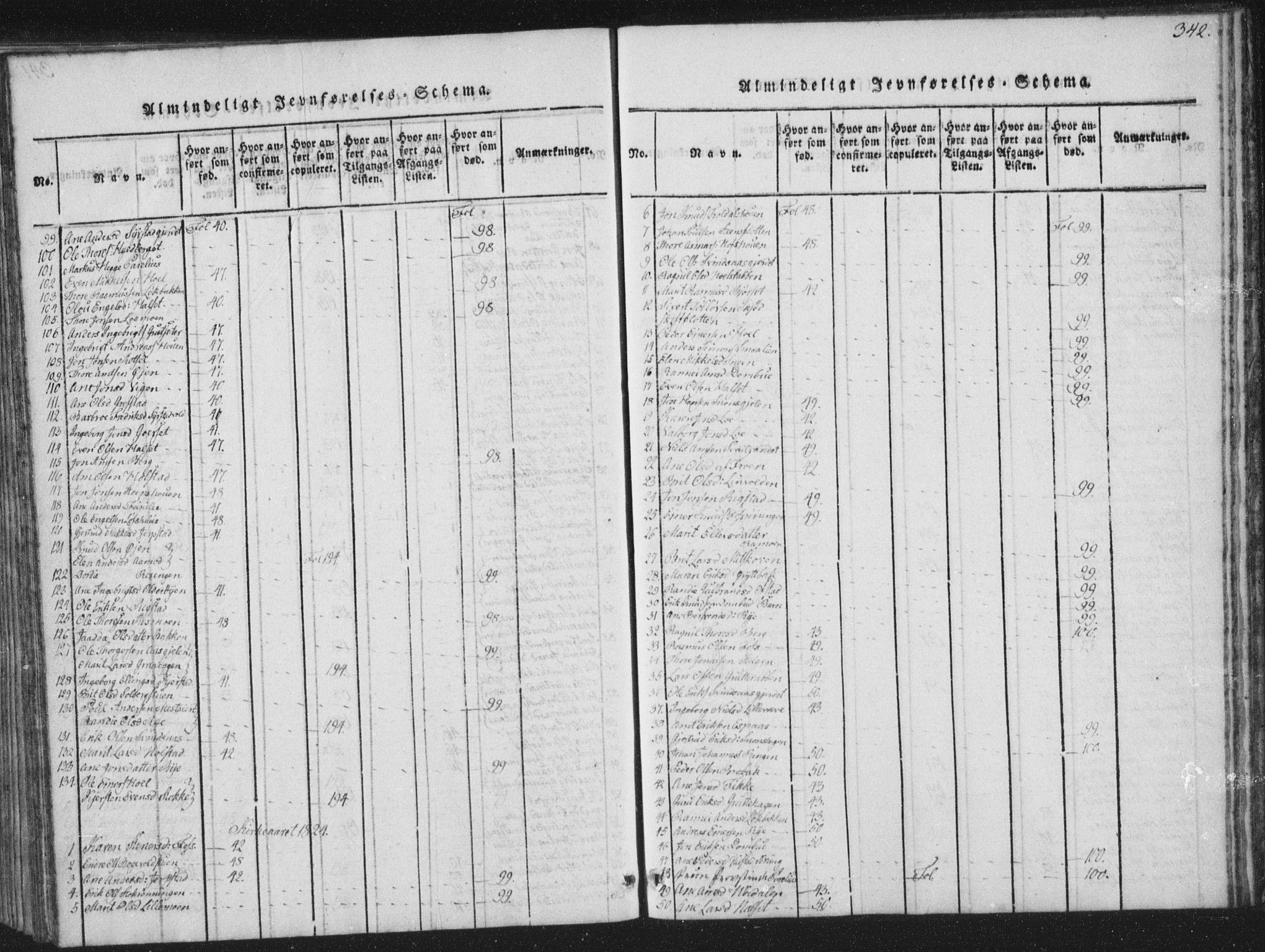 SAT, Ministerialprotokoller, klokkerbøker og fødselsregistre - Sør-Trøndelag, 672/L0862: Klokkerbok nr. 672C01, 1816-1831, s. 342