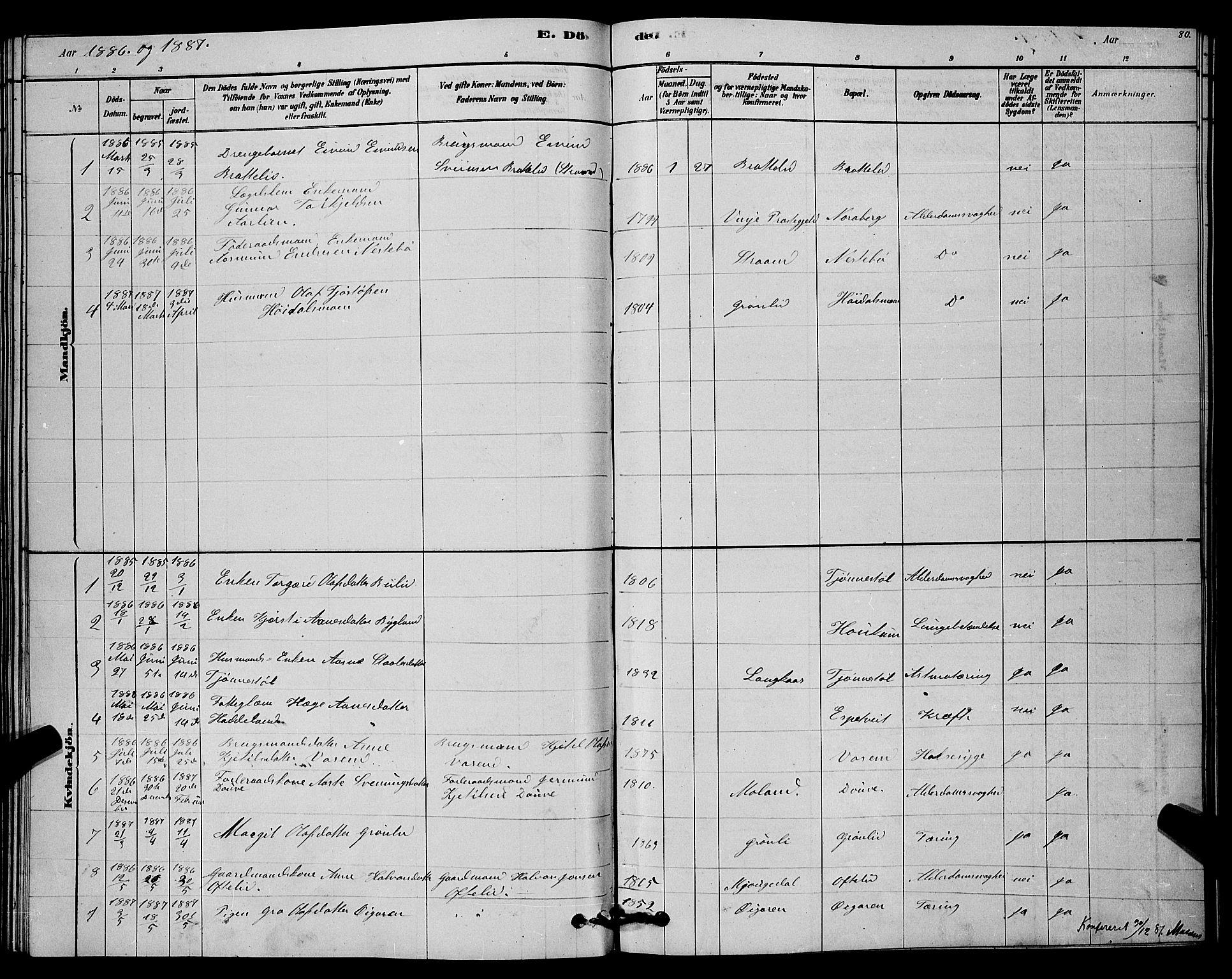 SAKO, Lårdal kirkebøker, G/Gc/L0003: Klokkerbok nr. III 3, 1878-1890, s. 80