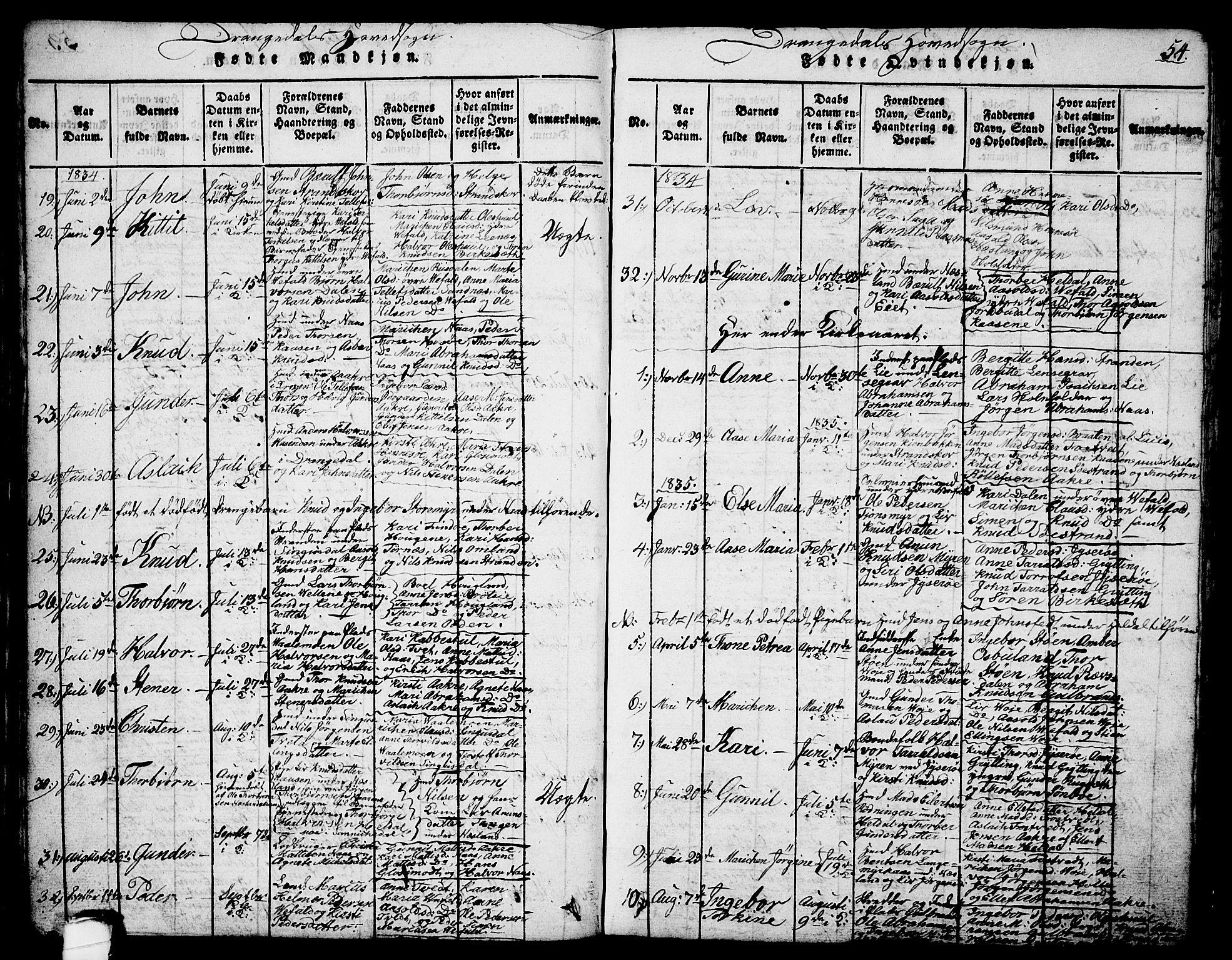 SAKO, Drangedal kirkebøker, G/Ga/L0001: Klokkerbok nr. I 1 /1, 1814-1856, s. 54