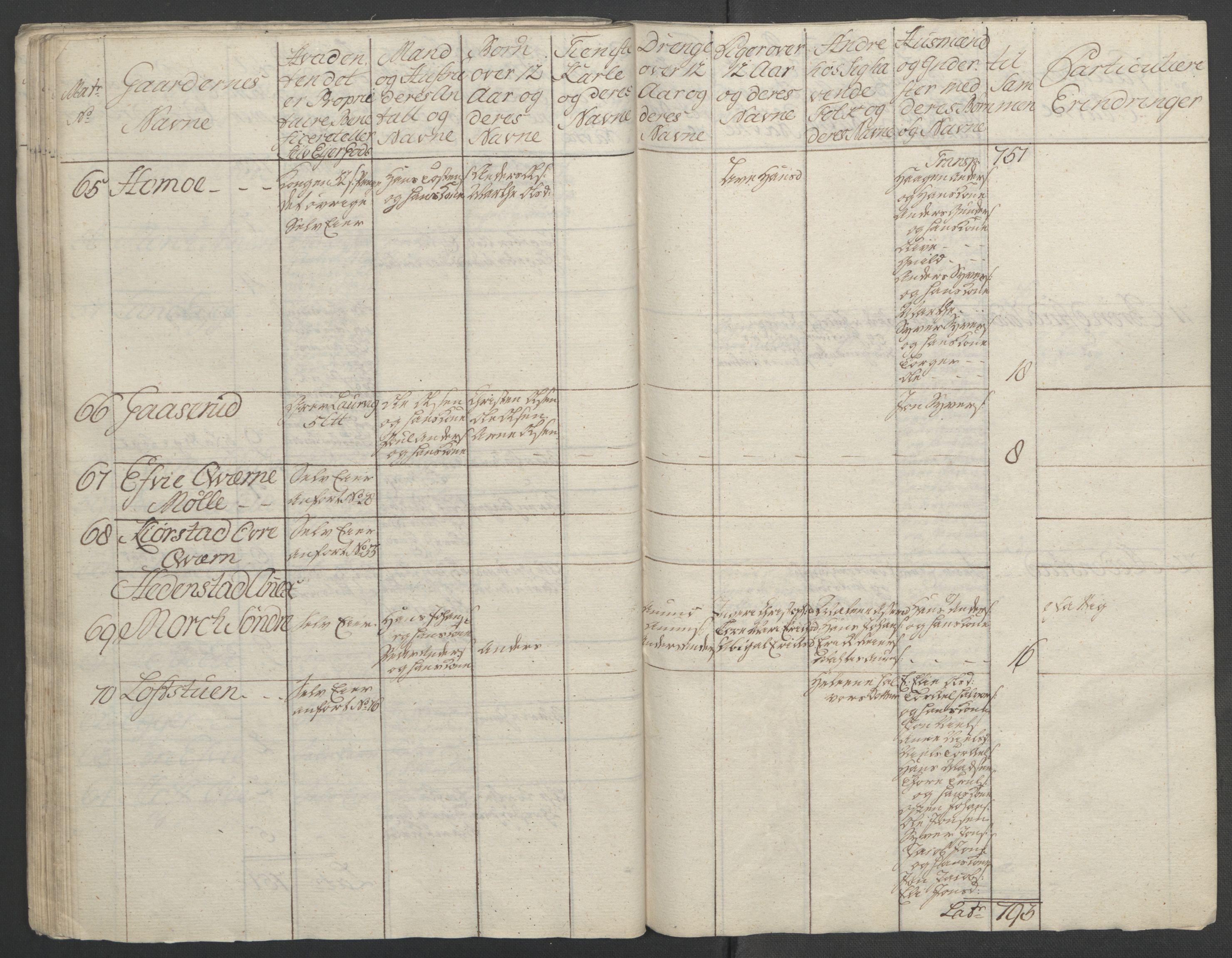 RA, Rentekammeret inntil 1814, Reviderte regnskaper, Fogderegnskap, R24/L1672: Ekstraskatten Numedal og Sandsvær, 1762-1767, s. 92