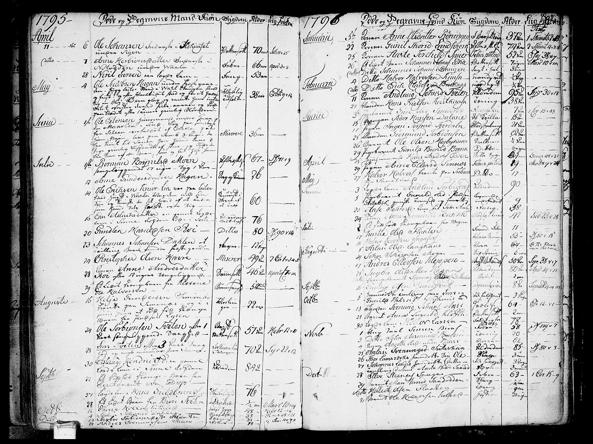 SAKO, Heddal kirkebøker, F/Fa/L0004: Ministerialbok nr. I 4, 1784-1814, s. 192