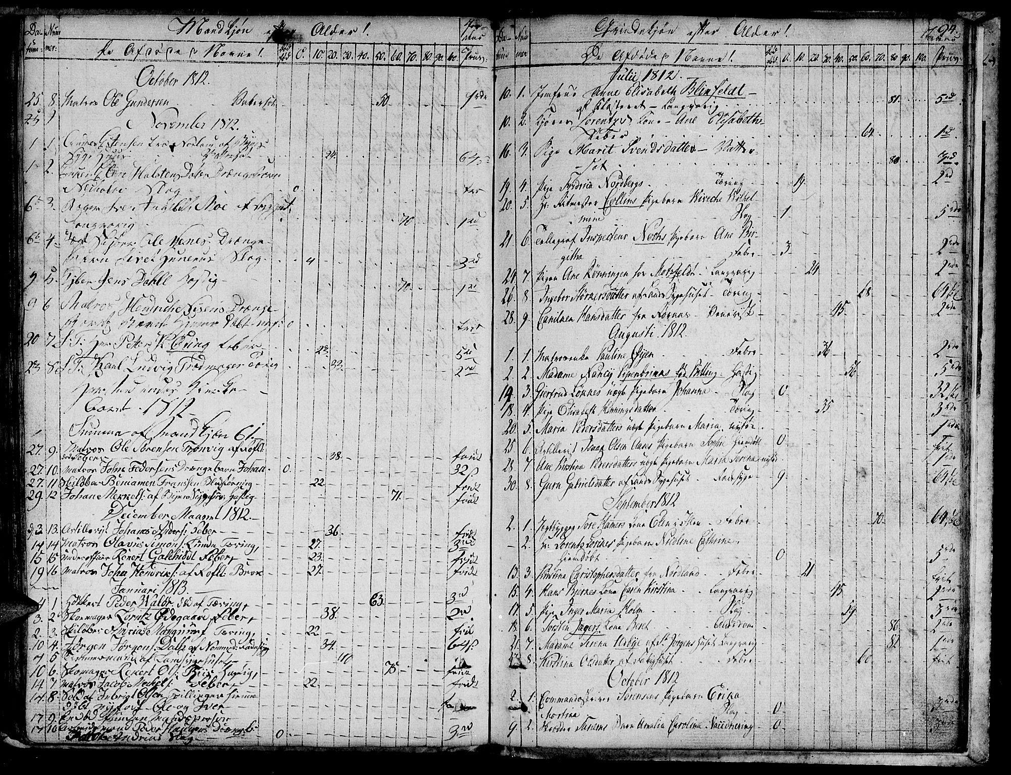 SAT, Ministerialprotokoller, klokkerbøker og fødselsregistre - Sør-Trøndelag, 601/L0040: Ministerialbok nr. 601A08, 1783-1818, s. 94