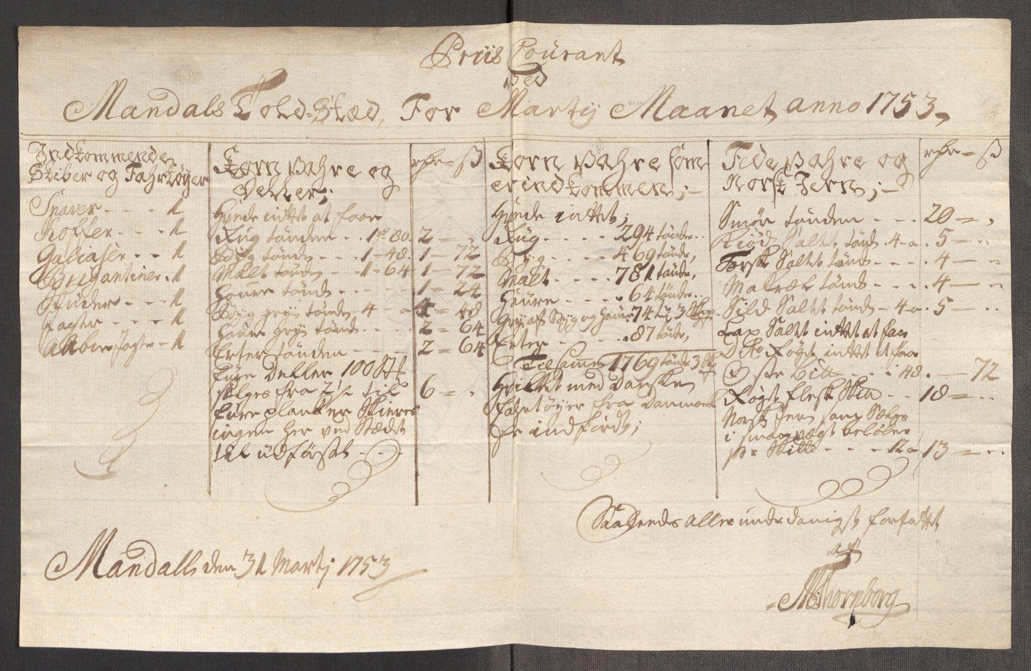 RA, Rentekammeret inntil 1814, Realistisk ordnet avdeling, Oe/L0005: [Ø1]: Priskuranter, 1753-1757, s. 141