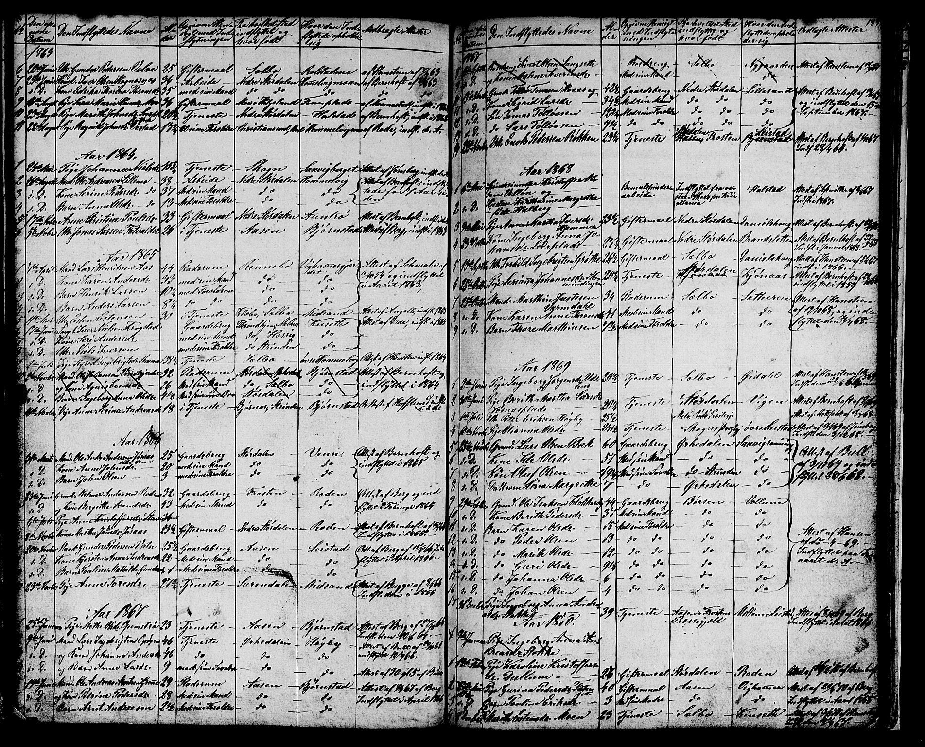 SAT, Ministerialprotokoller, klokkerbøker og fødselsregistre - Sør-Trøndelag, 616/L0422: Klokkerbok nr. 616C05, 1850-1888, s. 189